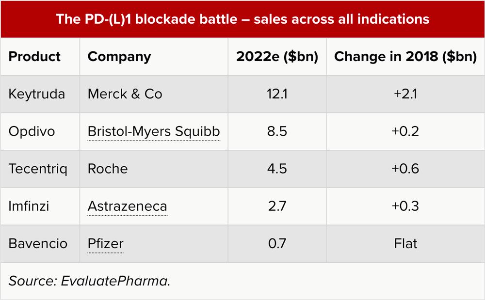 the pd l 1 blockade battle sales across all indications - AstraZeneca полностью вылетела из большой гонки за раком легких