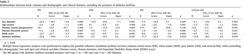 Рассеянный склероз: сахарный диабет, гипертония и курение — всё плохо