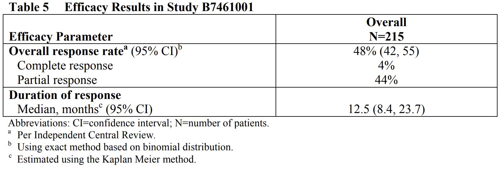 «Лорбрена»: лечение ALK-положительного метастатического рака легких