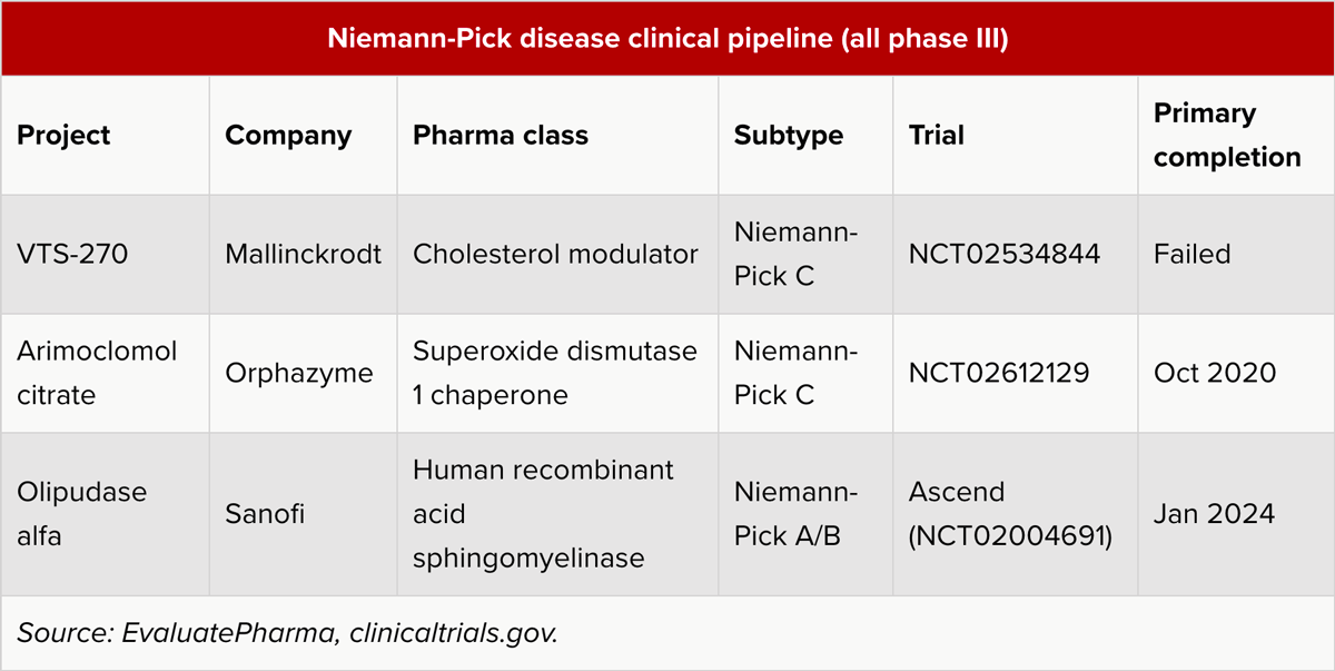 niemann pick disease clinical pipeline - Болезнь Ниманна — Пика типа C: с лечением не получилось