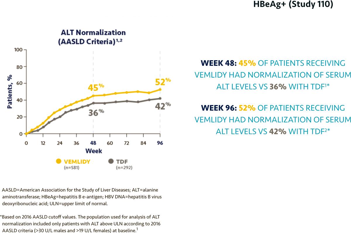 Европа одобрила «Вемлиди» против гепатита B
