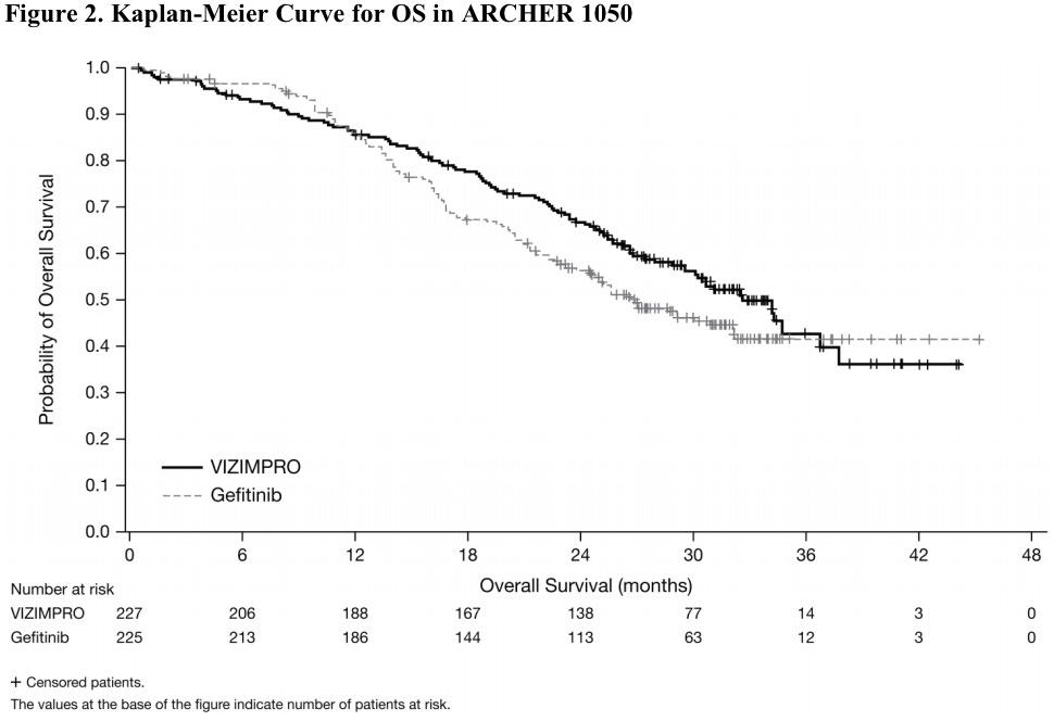 «Визимпро»: лечение метастатического немелкоклеточного рака легких с EGFR-мутациями