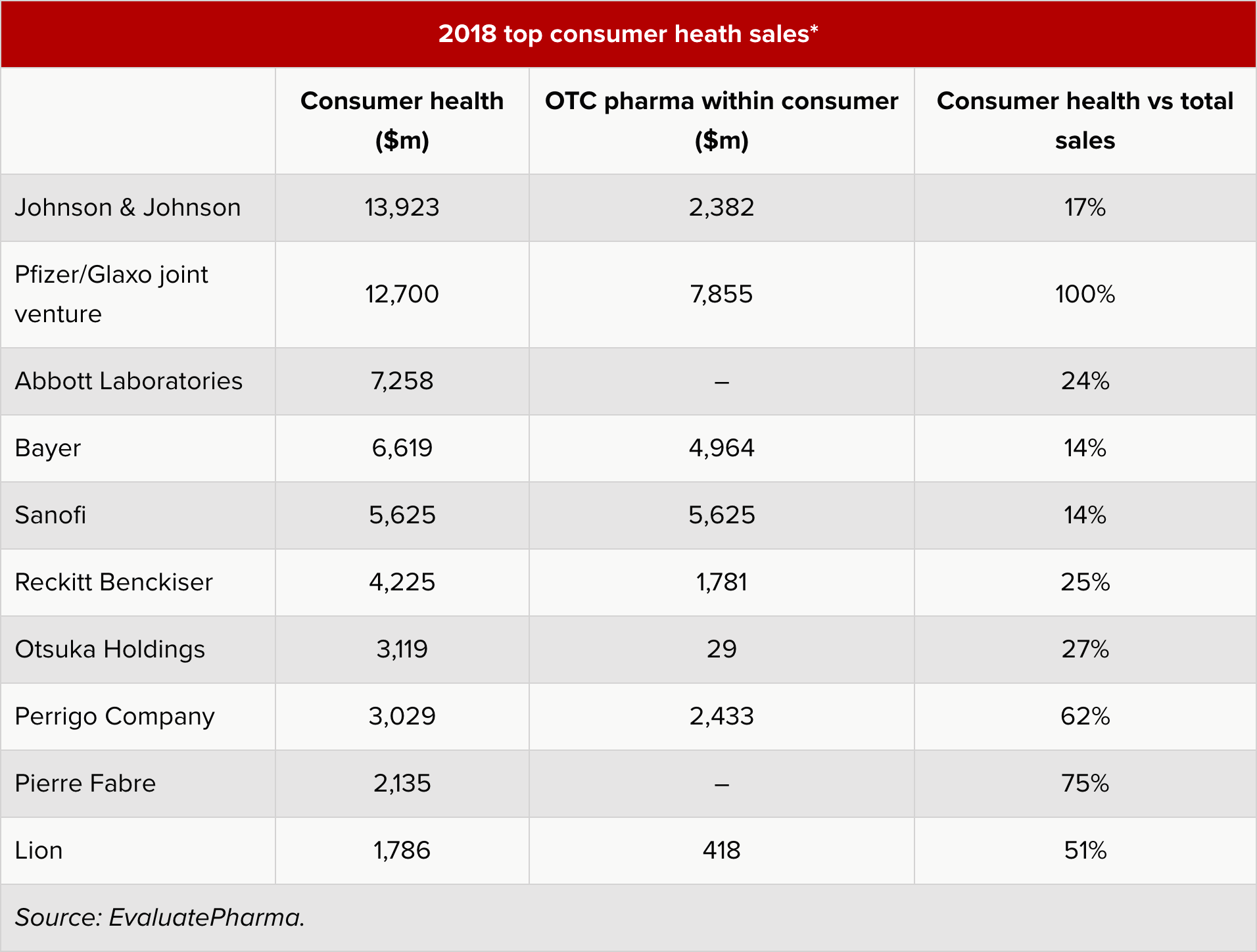 2018 top consumer heath sales - GlaxoSmithKline и Pfizer объединят потребительские и безрецептурные бизнесы