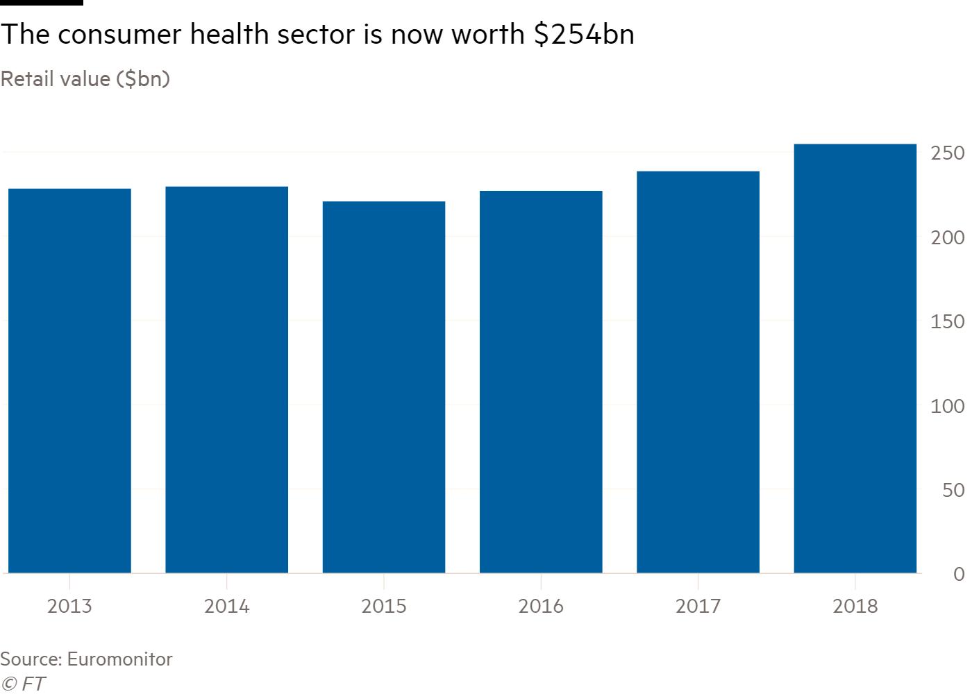 consumer health sector worth - GlaxoSmithKline и Pfizer объединят потребительские и безрецептурные бизнесы
