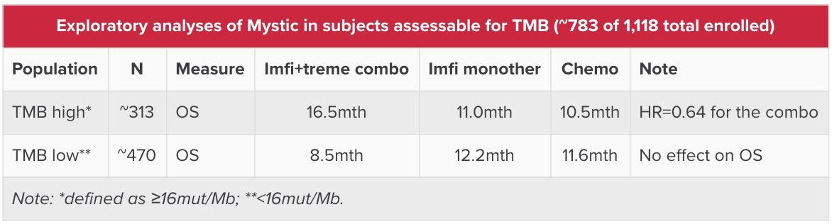 exploratory analyses of mystic in subjects assessable for tmb - AstraZeneca полностью вылетела из большой гонки за раком легких