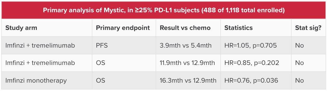 primary analysis of mystic - AstraZeneca полностью вылетела из большой гонки за раком легких