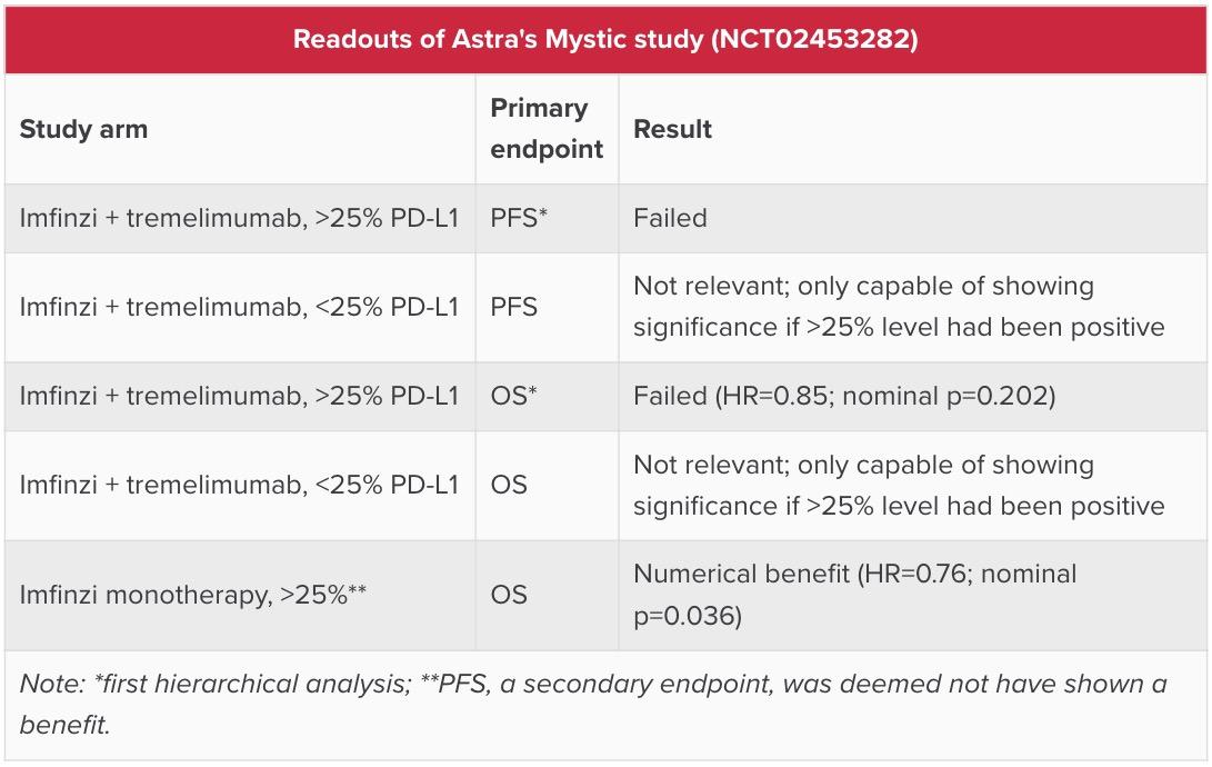 readouts of astrazeneca mystic study - AstraZeneca полностью вылетела из большой гонки за раком легких