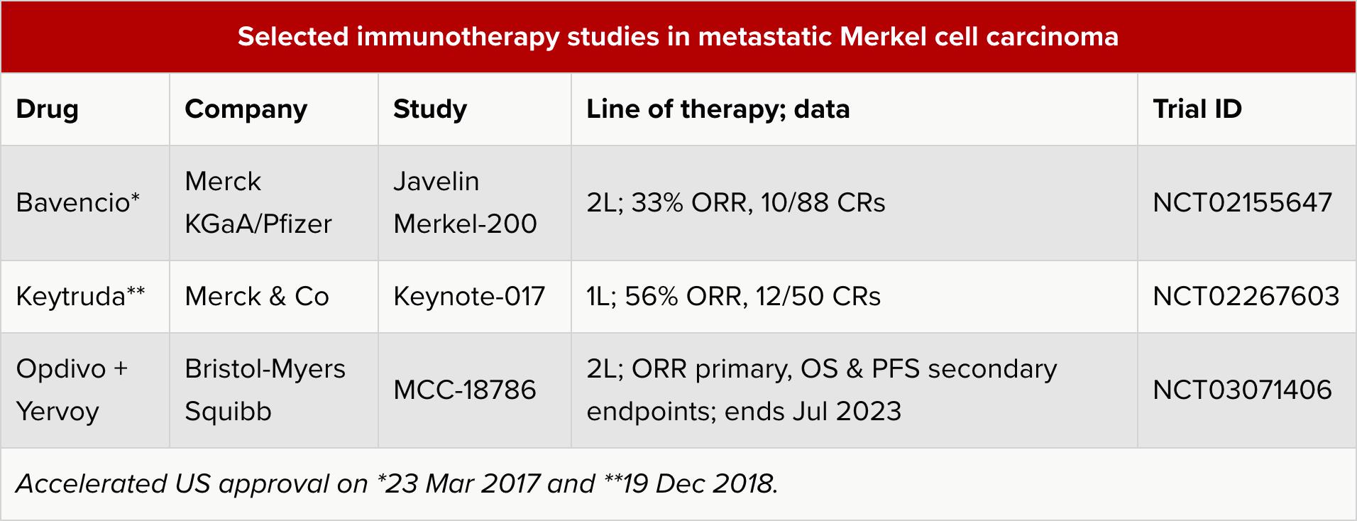 selected immunotherapy studies in metastatic merkel cell carcinoma - «Китруда» против карциномы Меркеля