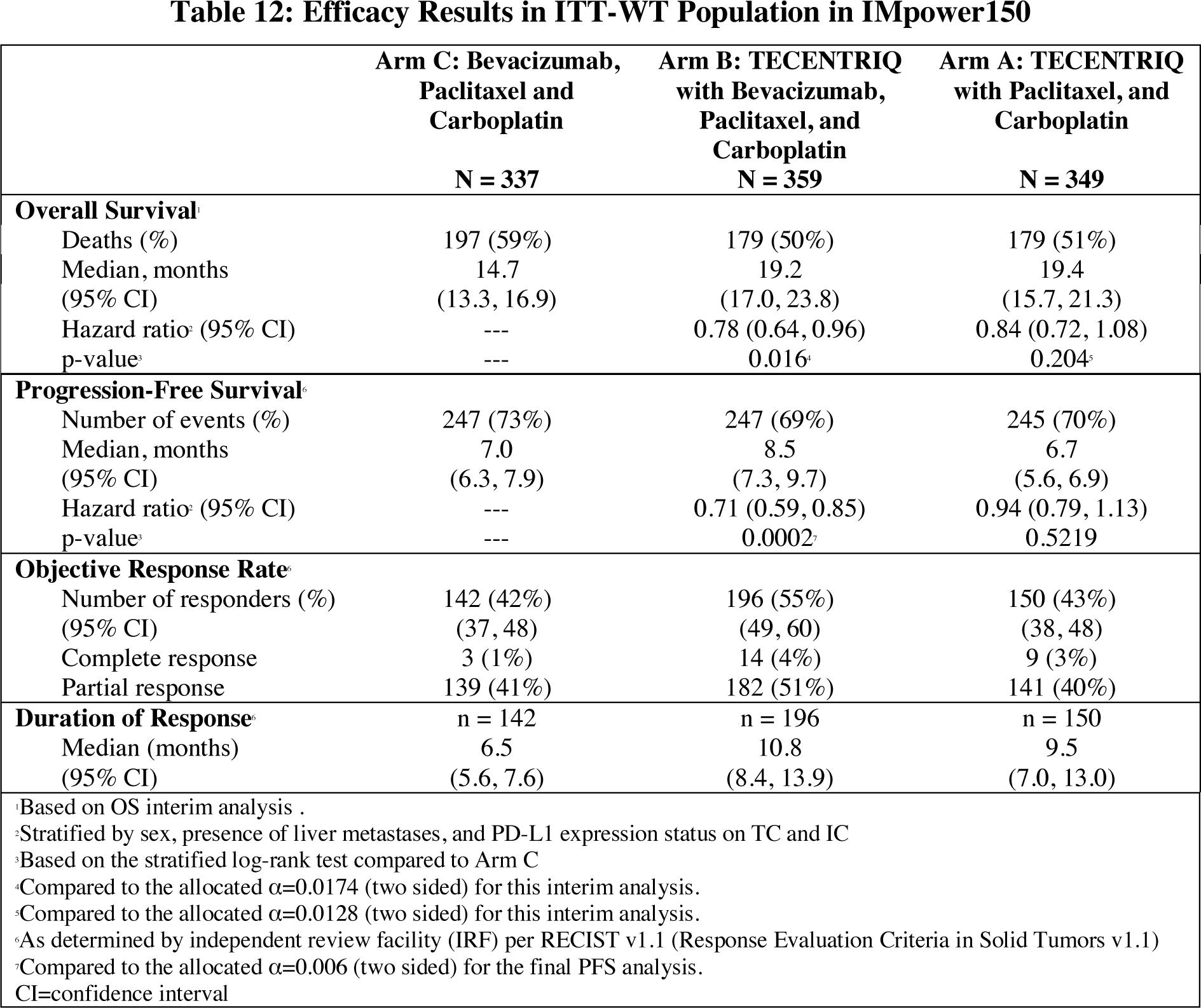tecentriq impower 150 results 01 - Первоочередное лечение немелкоклеточного рака легких: «Тецентрик» с «Авастином» и химиопрепаратами