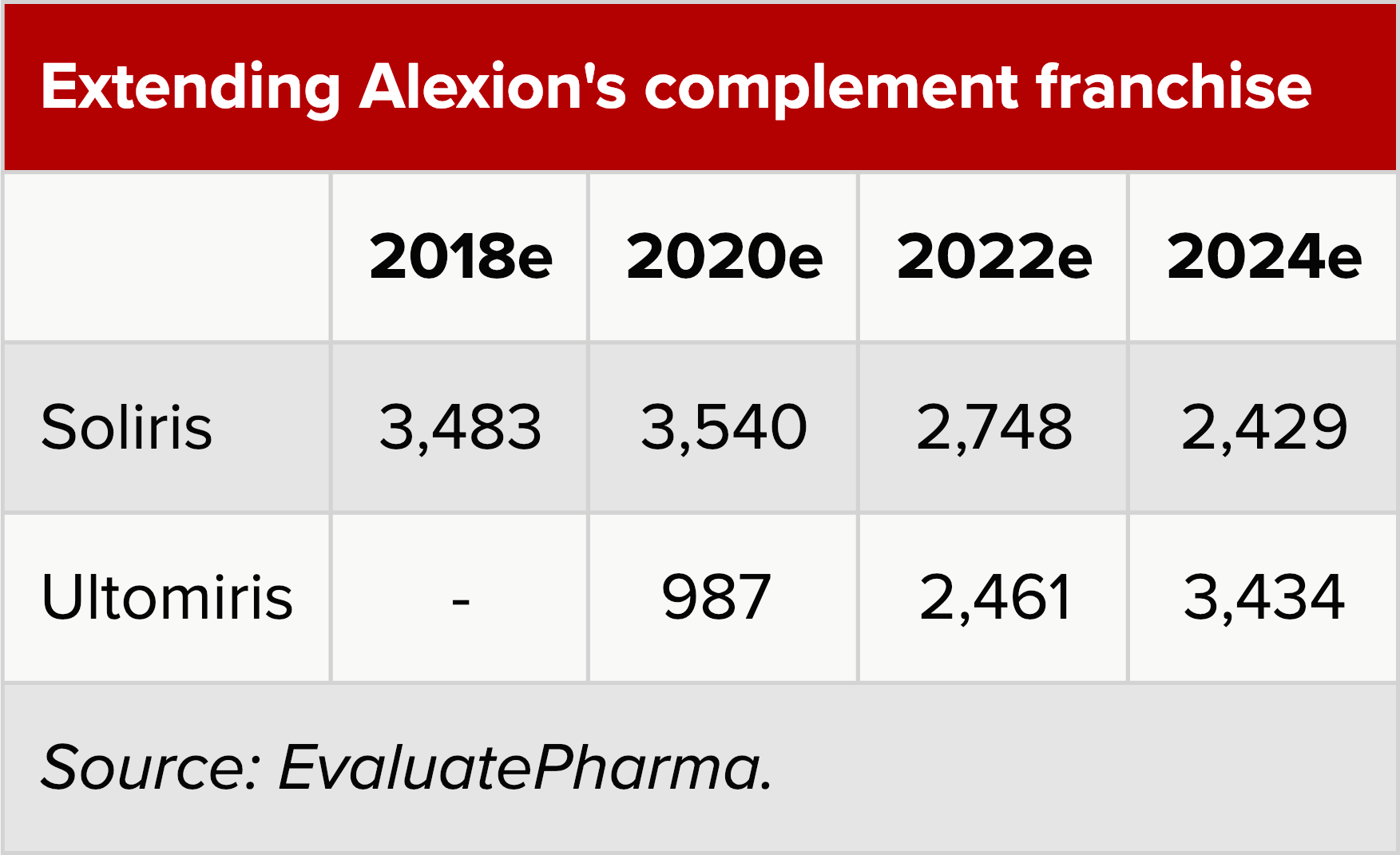 extending alexion complement franchise - «Ултомирис»: сын «Солириса» победил атипичный гемолитико-уремический синдром