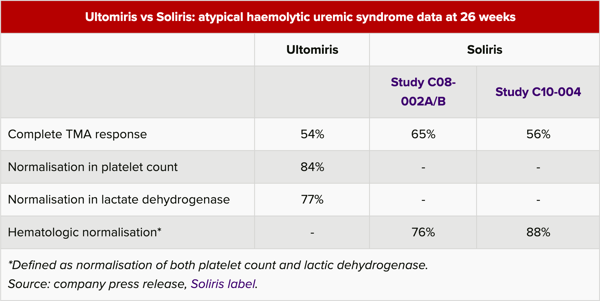 ultomiris vs soliris atypical haemolytic uremic syndrome data at 26 weeks - «Ултомирис»: сын «Солириса» победил атипичный гемолитико-уремический синдром
