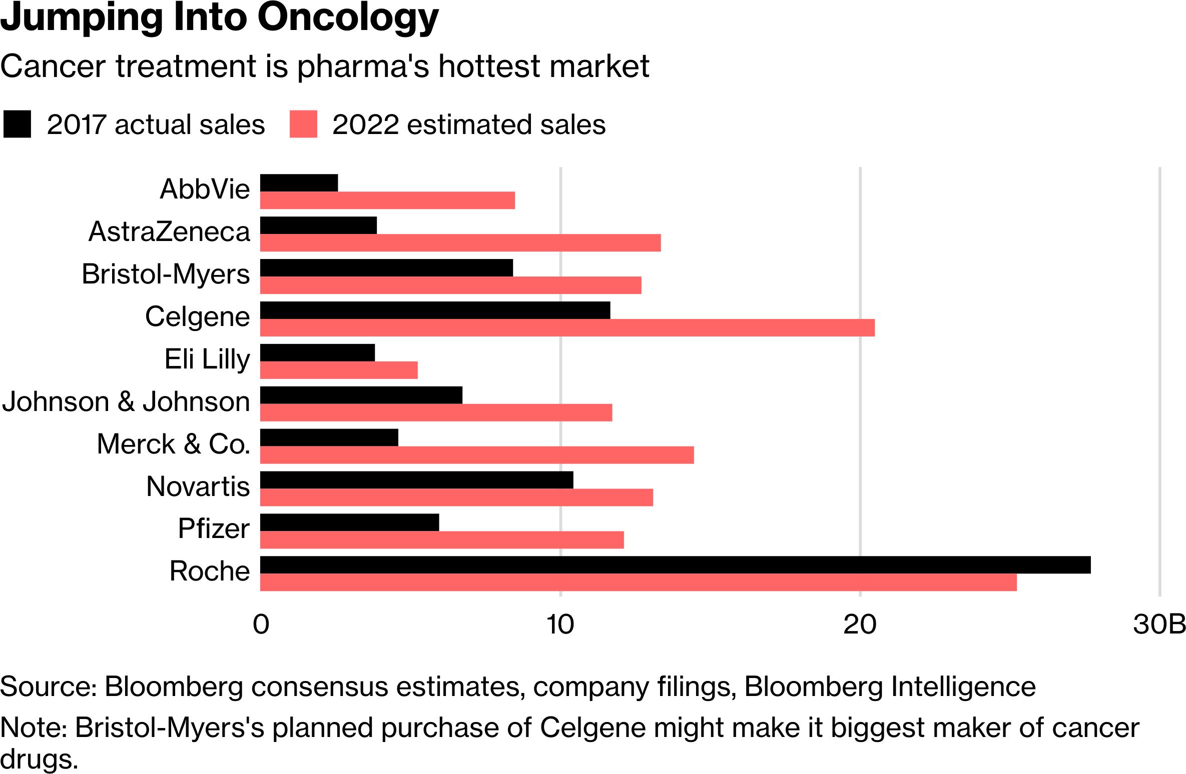 cancer drugs sales 2017 vs 2022 - GlaxoSmithKline и Merck KGaA: иммуноонкологический альянс на четыре миллиарда долларов