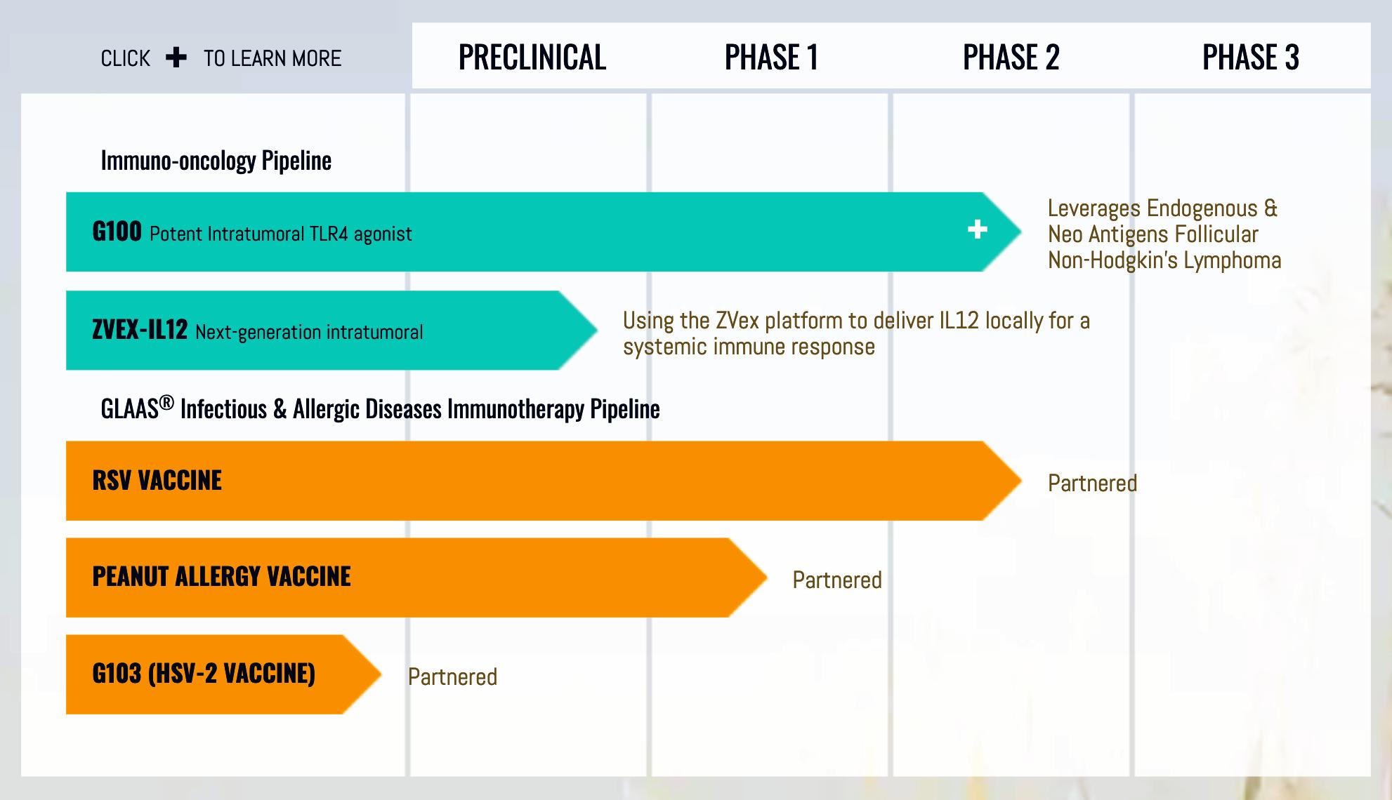 immune design pipeline - Merck & Co. углубилась в концепцию противораковых вакцин
