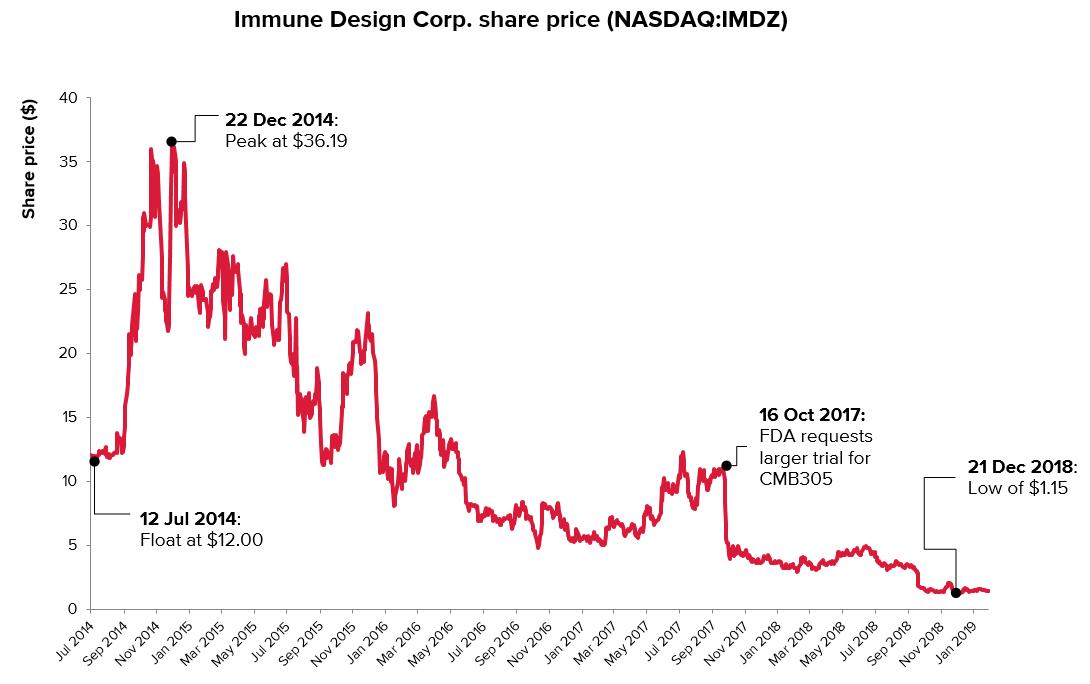 immune design share price - Merck & Co. углубилась в концепцию противораковых вакцин