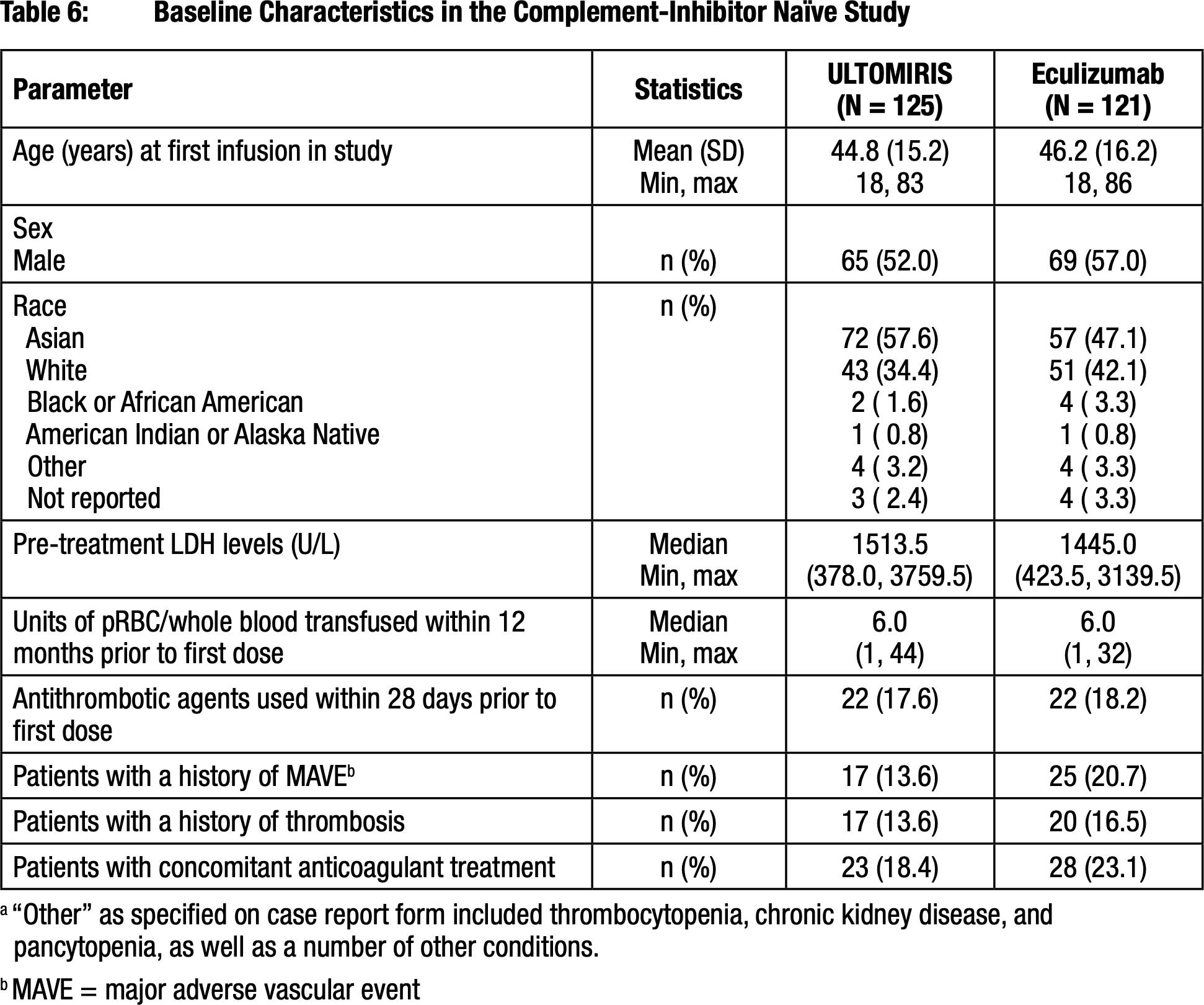 ravulizumab clinical trial results 01 - «Ултомирис»: новый препарат для лечения пароксизмальной ночной гемоглобинурии