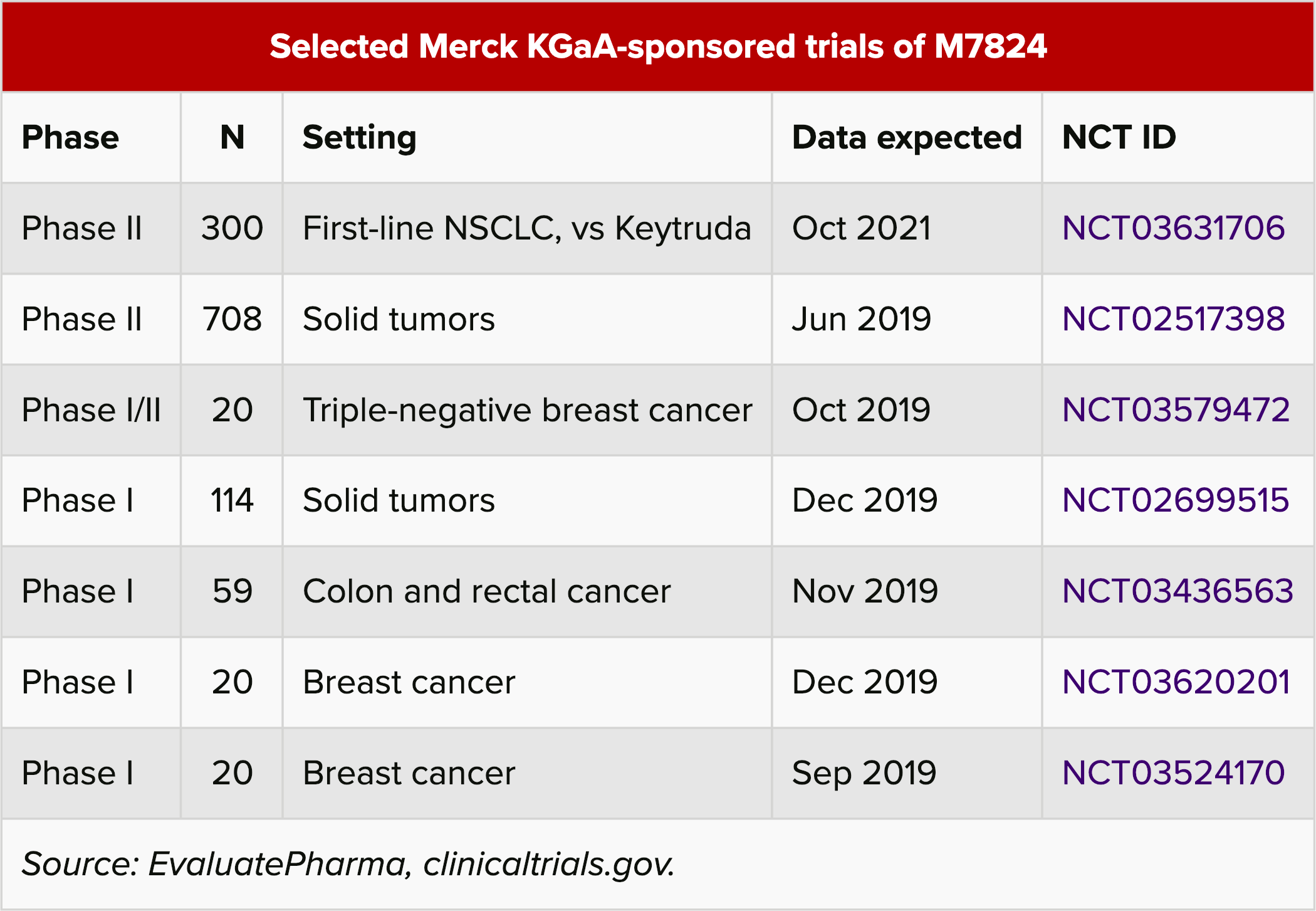 selected merck kgaa sponsored trials of m7824 - GlaxoSmithKline и Merck KGaA: иммуноонкологический альянс на четыре миллиарда долларов