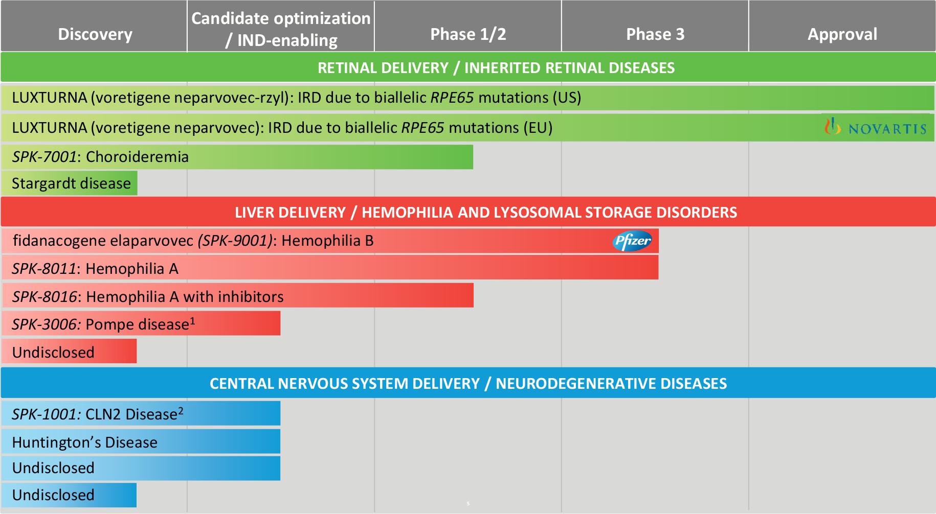 spark therapeutics pipeline - Roche пожелала стать локомотивом генной терапии
