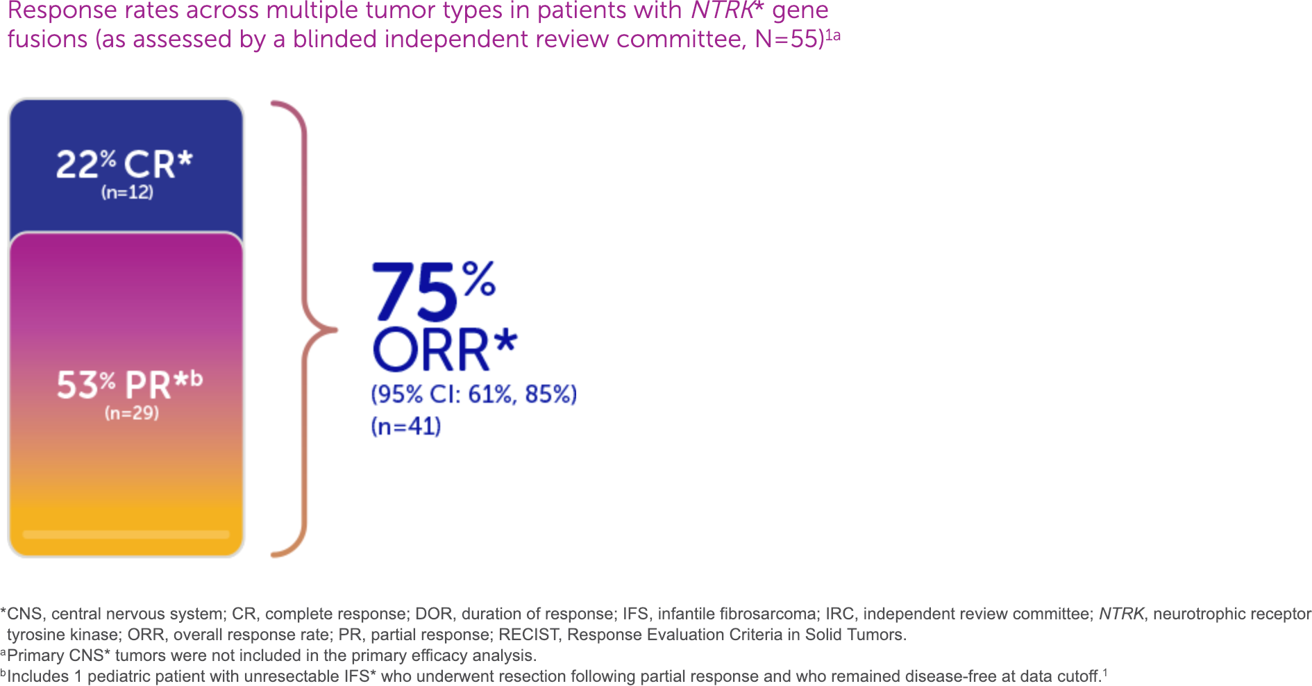 vitrakvi clinical trials results 01 - «Витракви»: лечение любых солидных опухолей