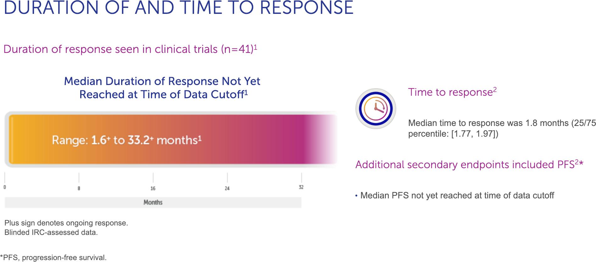 vitrakvi clinical trials results 02 - «Витракви»: лечение любых солидных опухолей