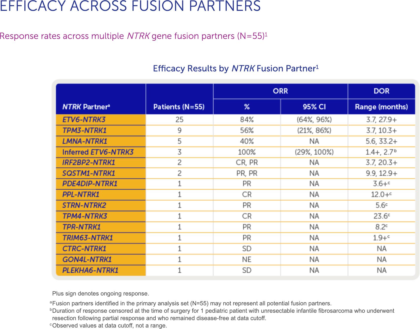 vitrakvi clinical trials results 04 - «Витракви»: лечение любых солидных опухолей