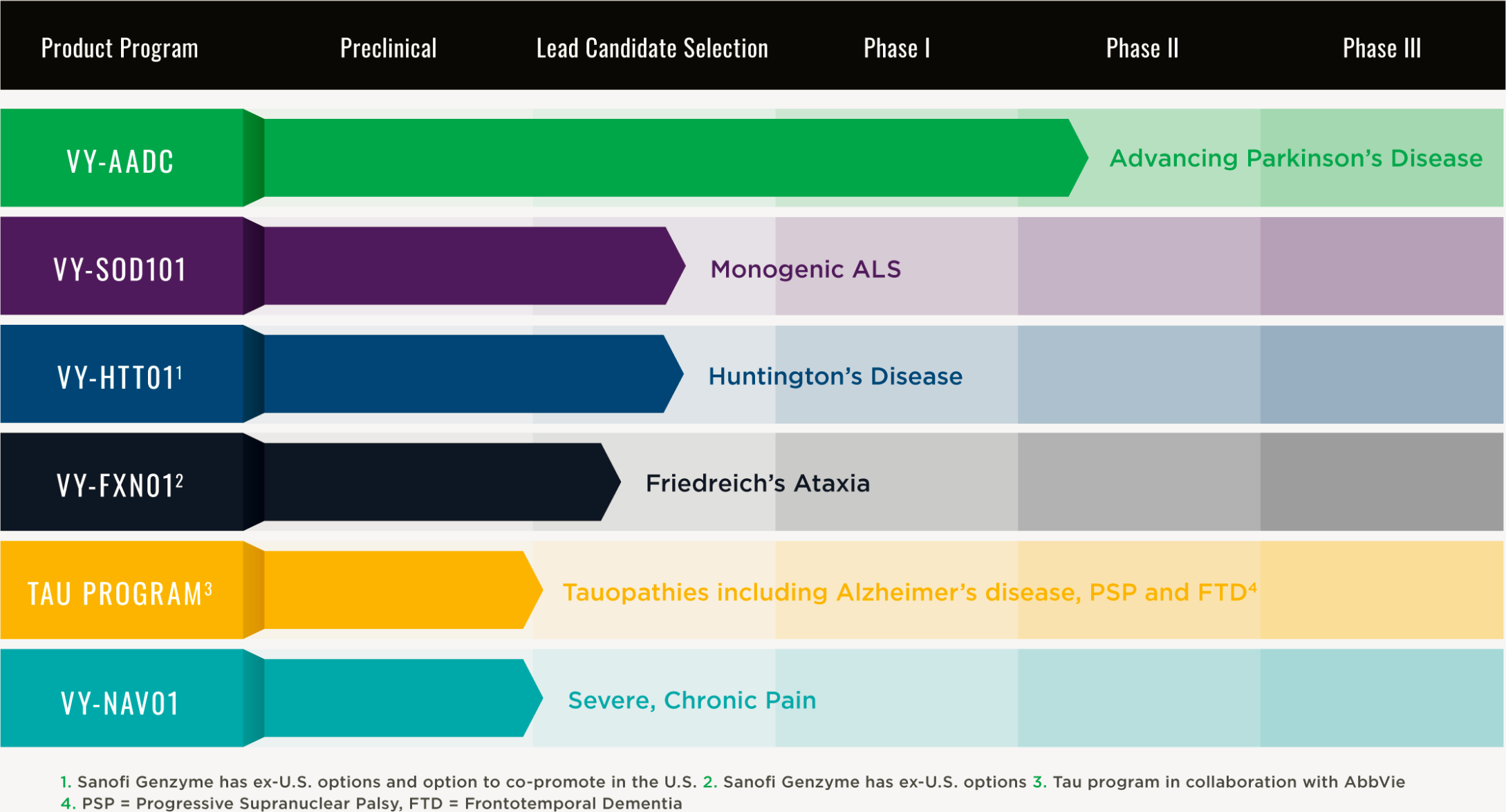 voyager therapeutics pipeline - Neurocrine и Voyager: генная терапия болезни Паркинсона