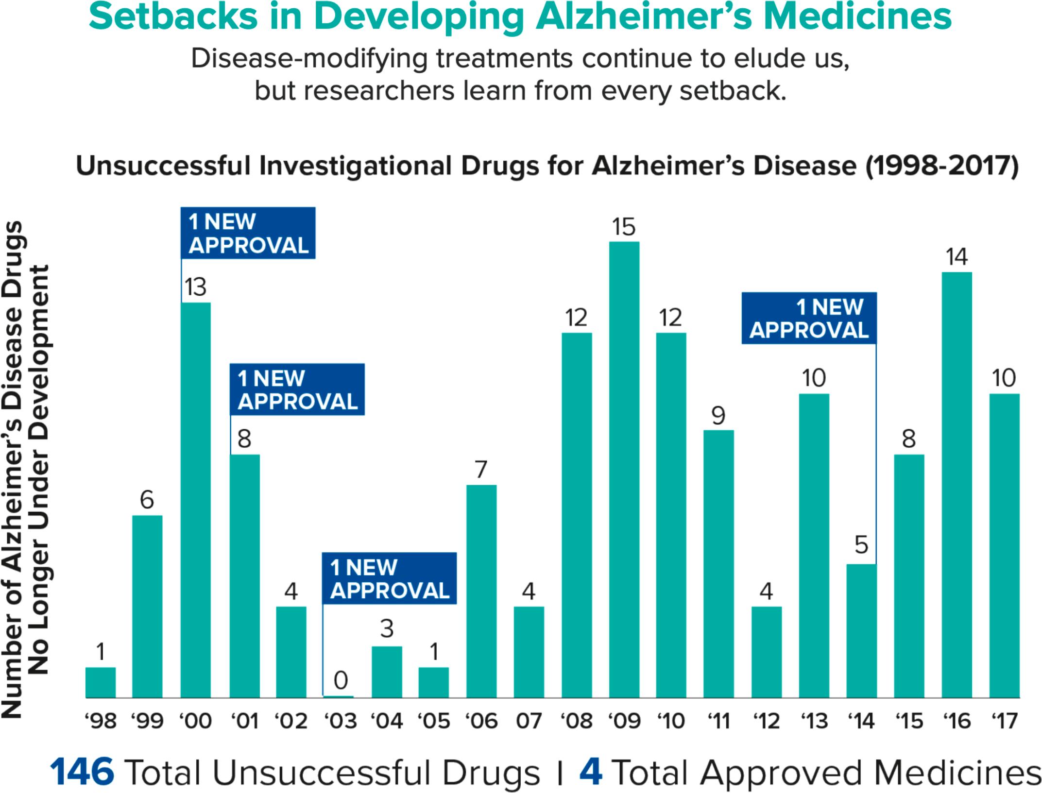 alzheimer failure - Болезнь Альцгеймера: новых лекарств нет и не будет