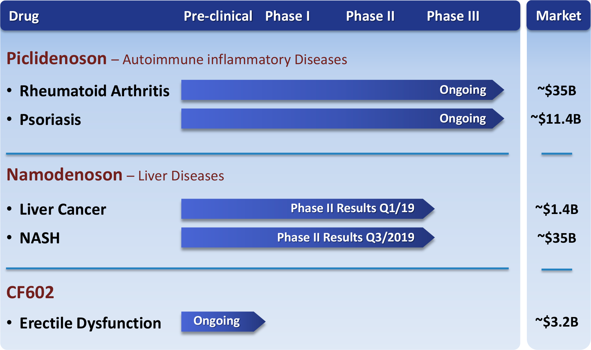 can fite biopharma pipeline - Намоденосон: неоднозначное лекарство против гепатоцеллюлярной карциномы