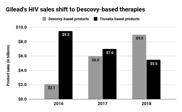 descovy vs truvada sales - Профилактика ВИЧ-инфицирования: «Дескови» не хуже «Трувады»