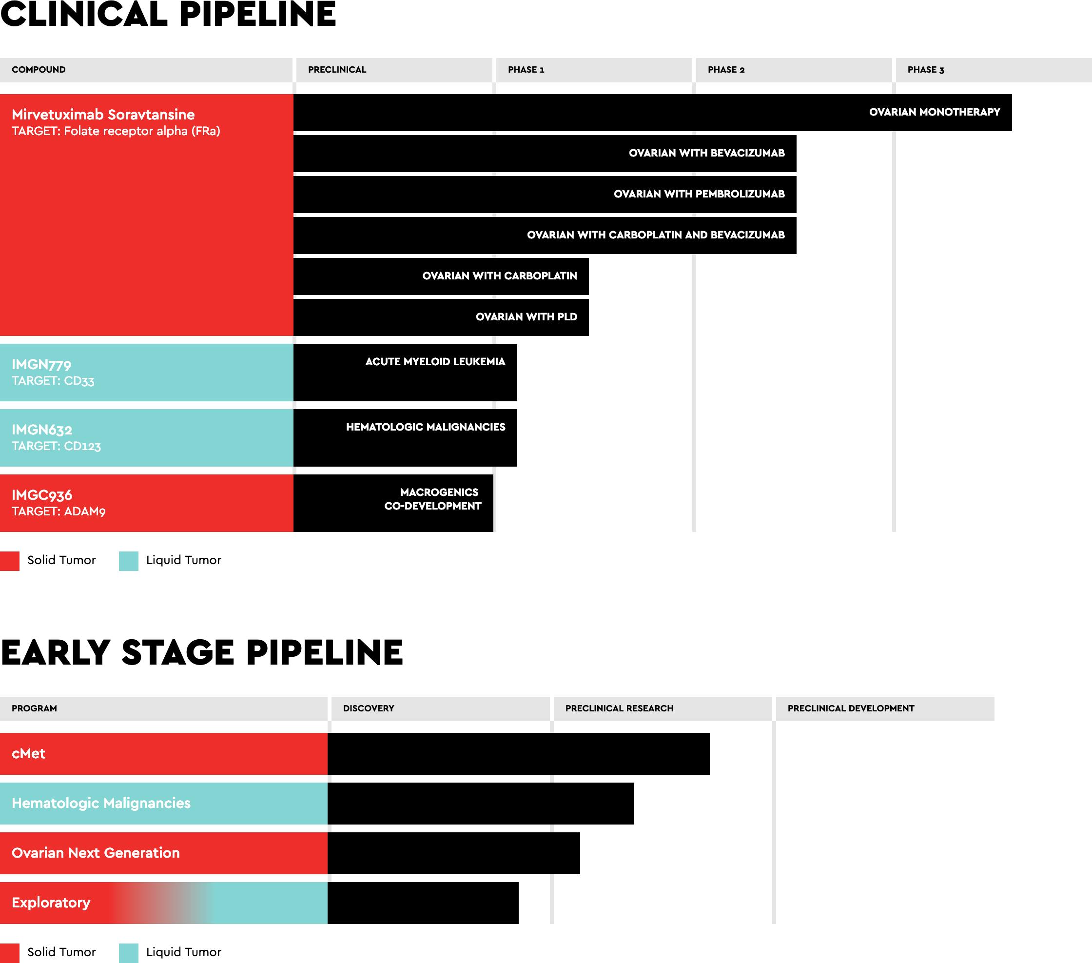 immunogen pipeline - Мирветуксимаб соравтанзин вылетел в трубу