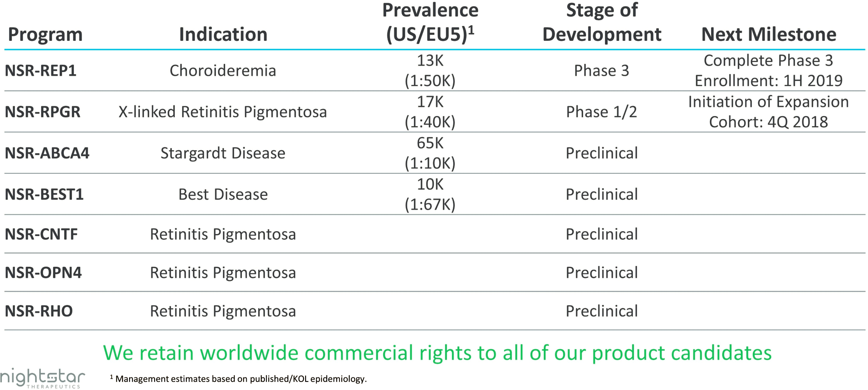 nightstar therapeutics pipeline - Biogen подарила себе генную терапию редких офтальмологических заболеваний