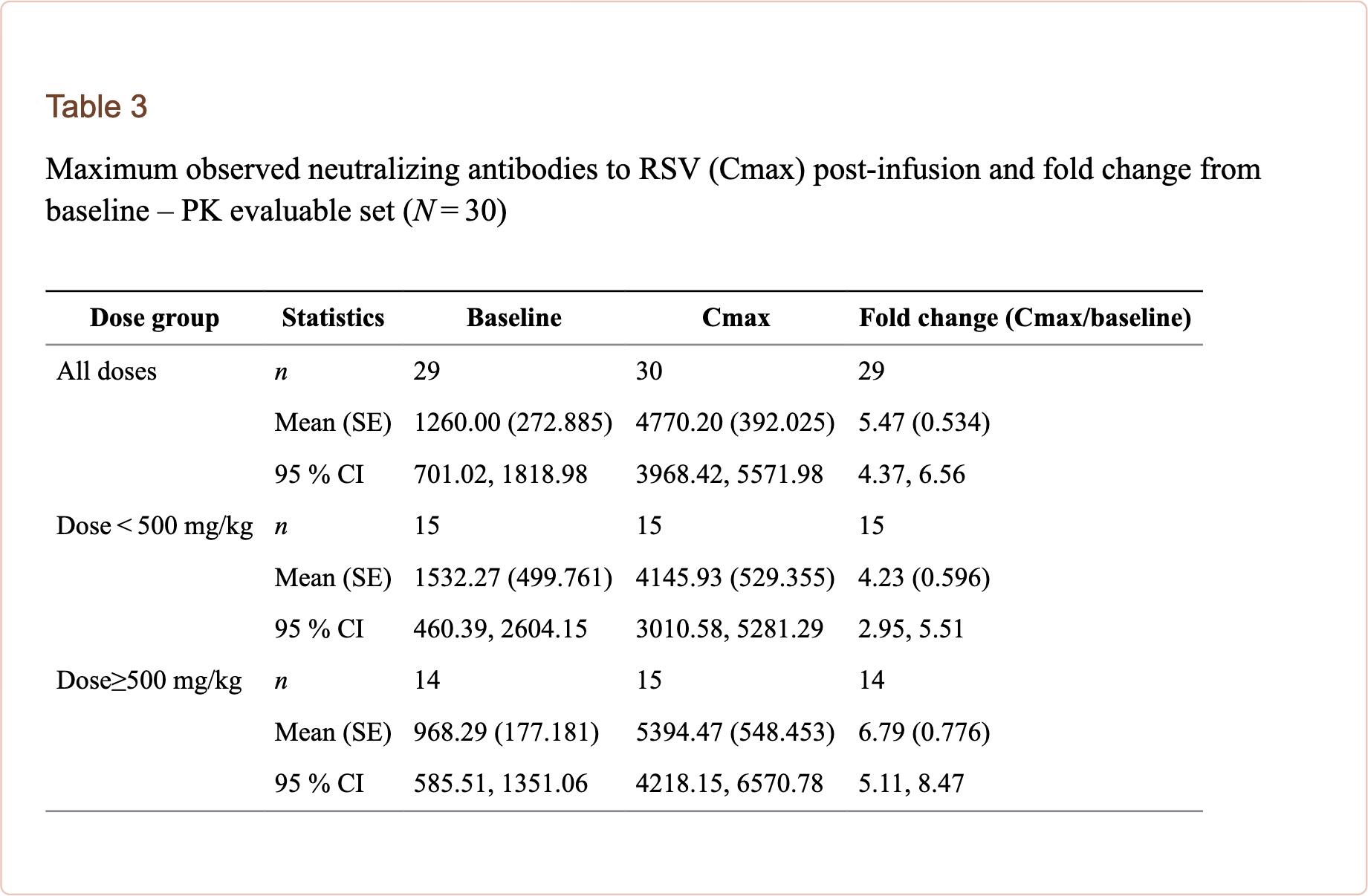asceniv clinical trial results 02 - «Асценив»: новейший иммуноглобулин для борьбы с первичным гуморальным иммунодефицитом