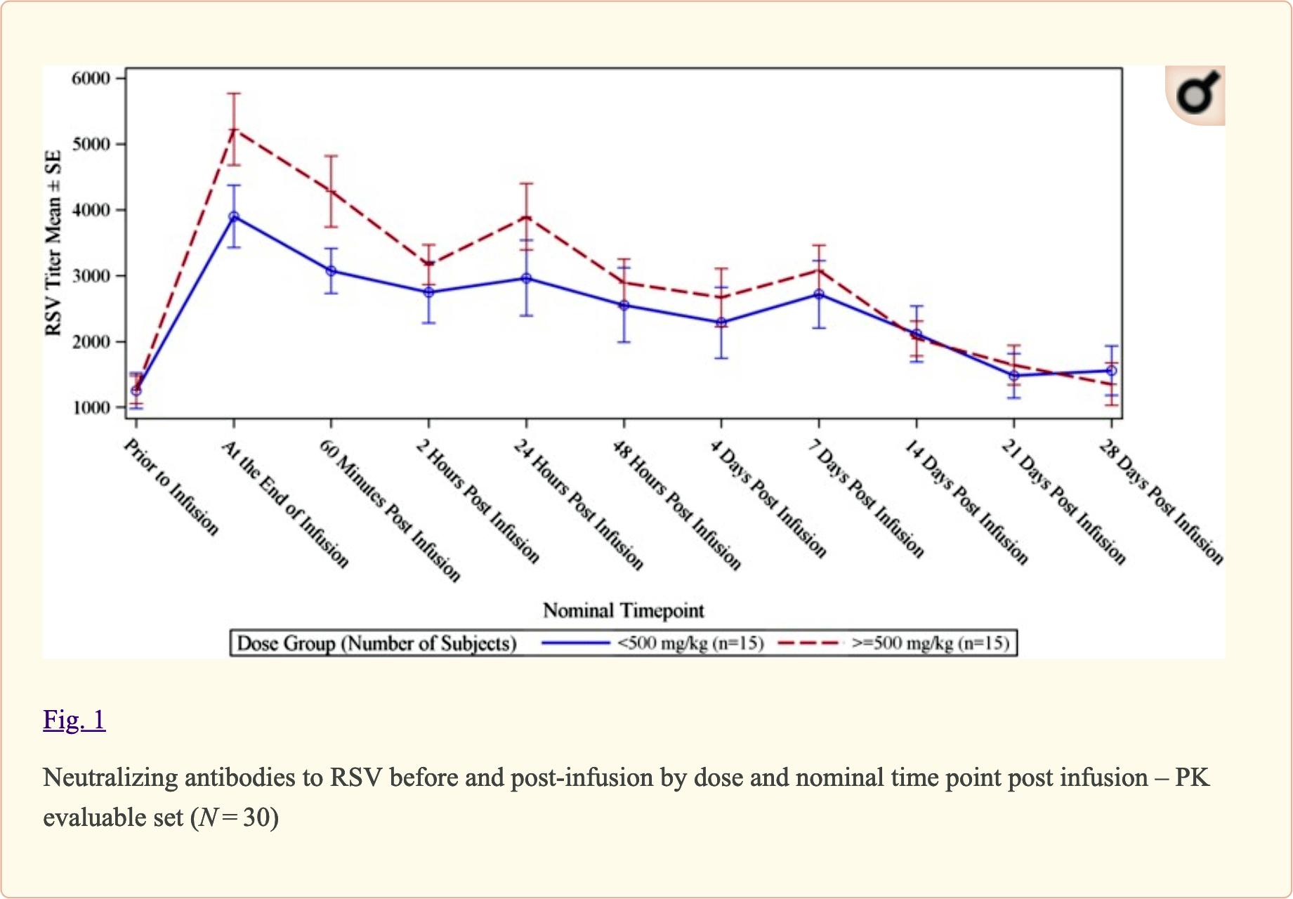asceniv clinical trial results 03 - «Асценив»: новейший иммуноглобулин для борьбы с первичным гуморальным иммунодефицитом