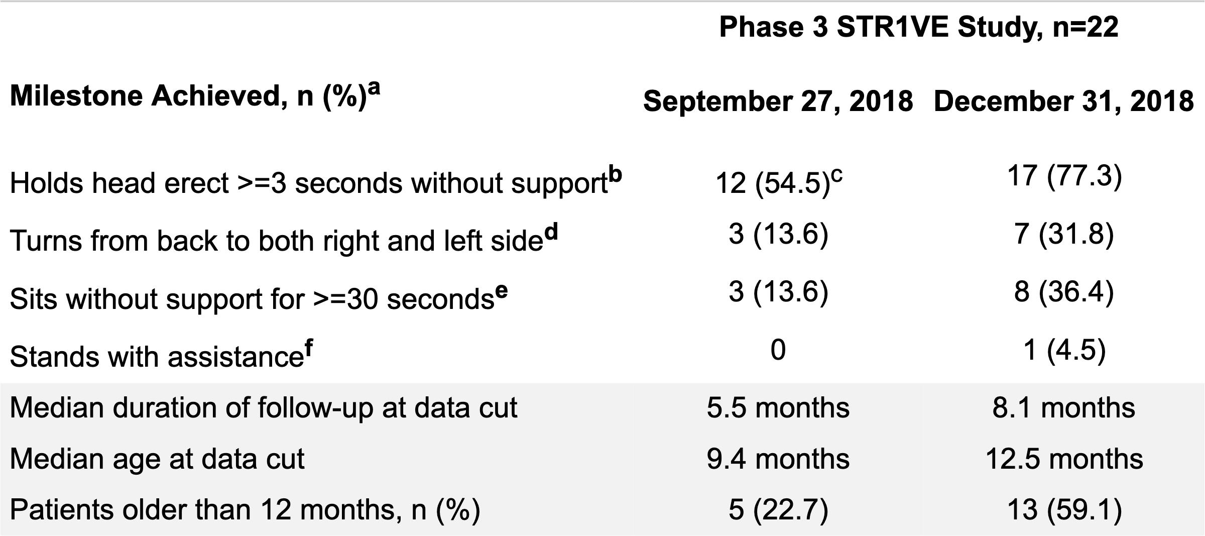 str1ve interim results - «Золгенсма» подтвердил, что способен вылечить спинальную мышечную атрофию