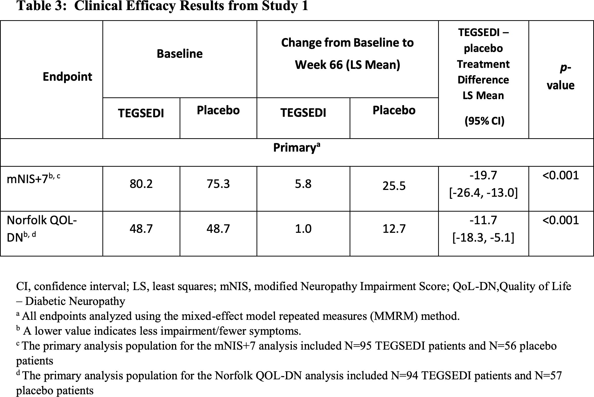 tegsedi clinical trials results 01 - «Тегседи»: олигонуклеотидное лекарство против семейной амилоидной полинейропатии