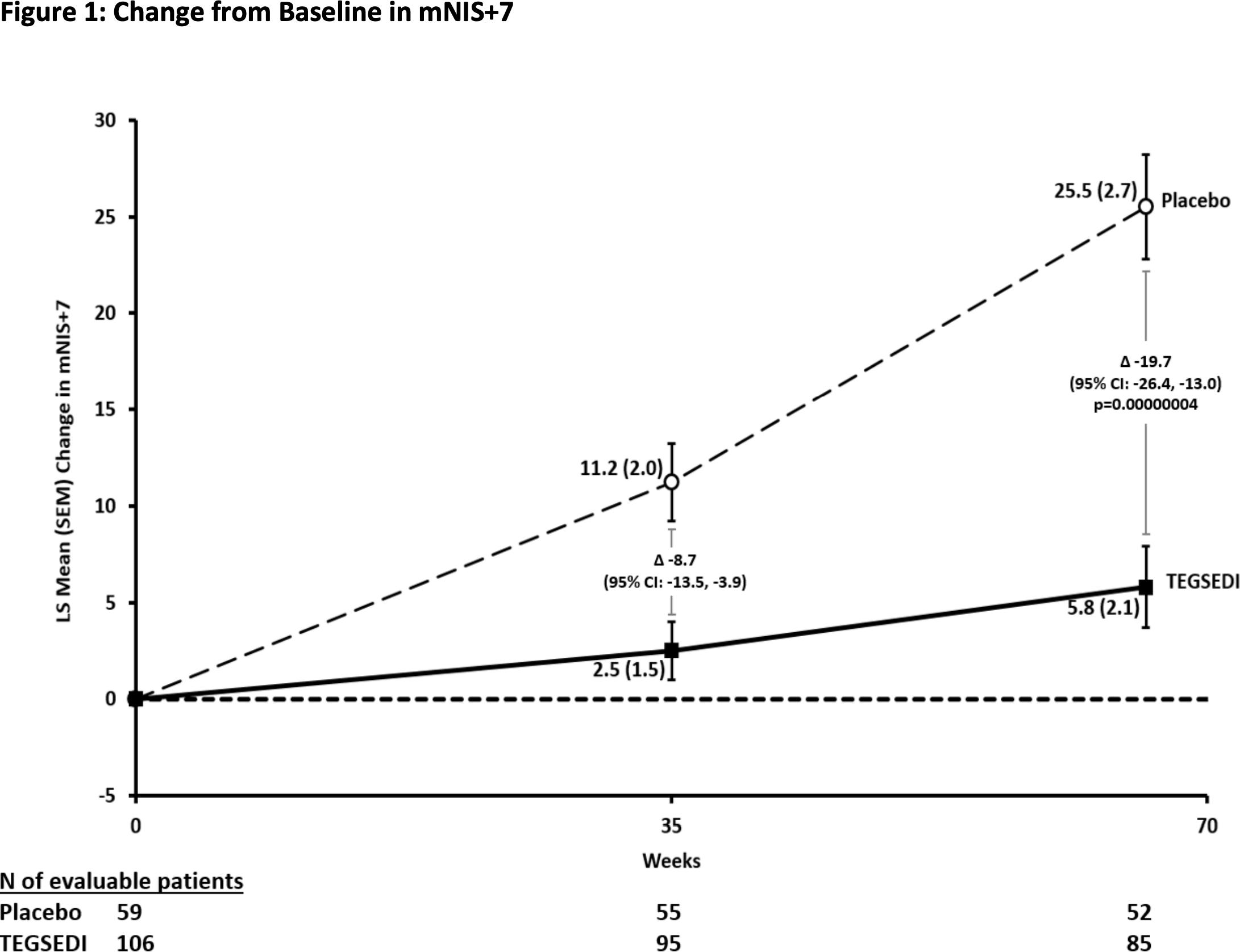 tegsedi clinical trials results 02 - «Тегседи»: олигонуклеотидное лекарство против семейной амилоидной полинейропатии