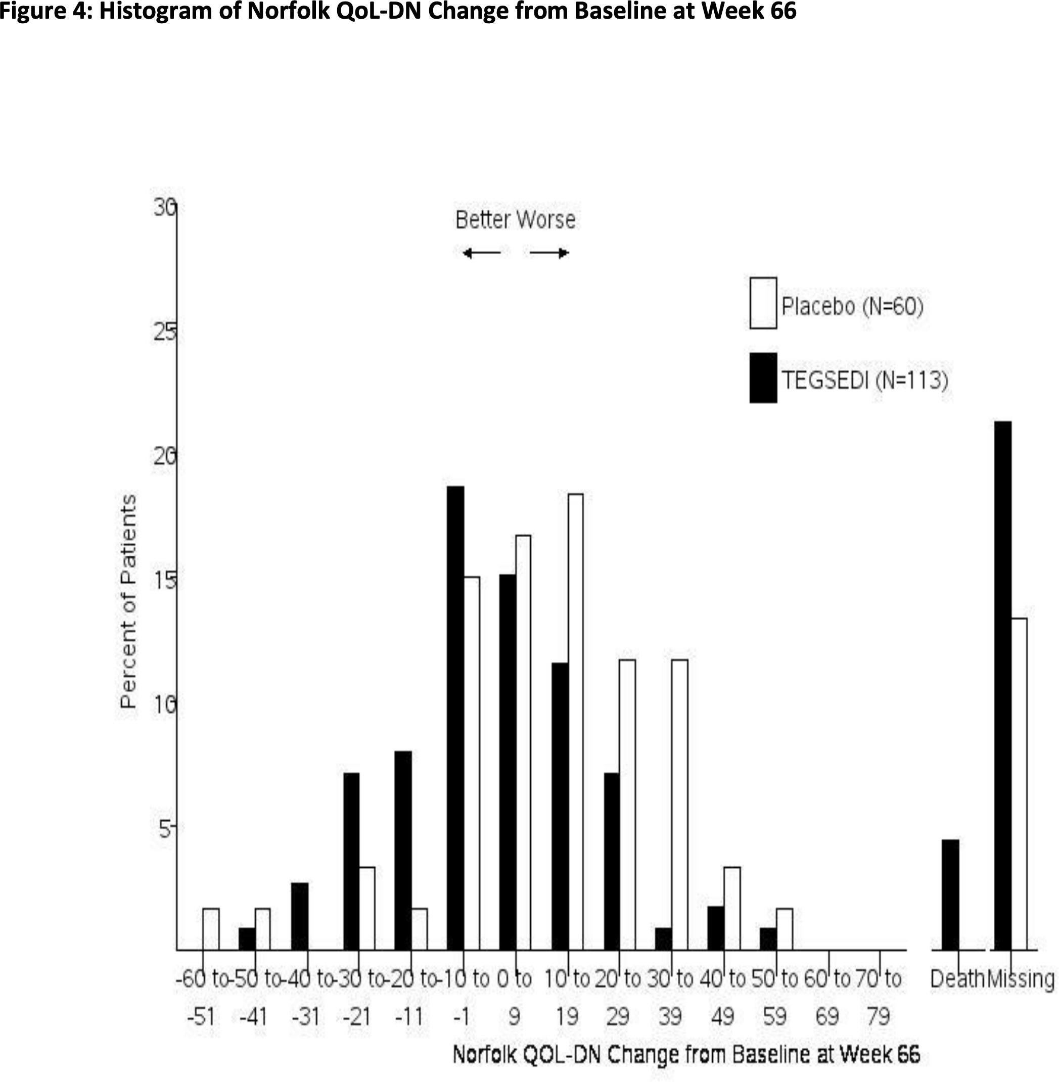 tegsedi clinical trials results 05 - «Тегседи»: олигонуклеотидное лекарство против семейной амилоидной полинейропатии