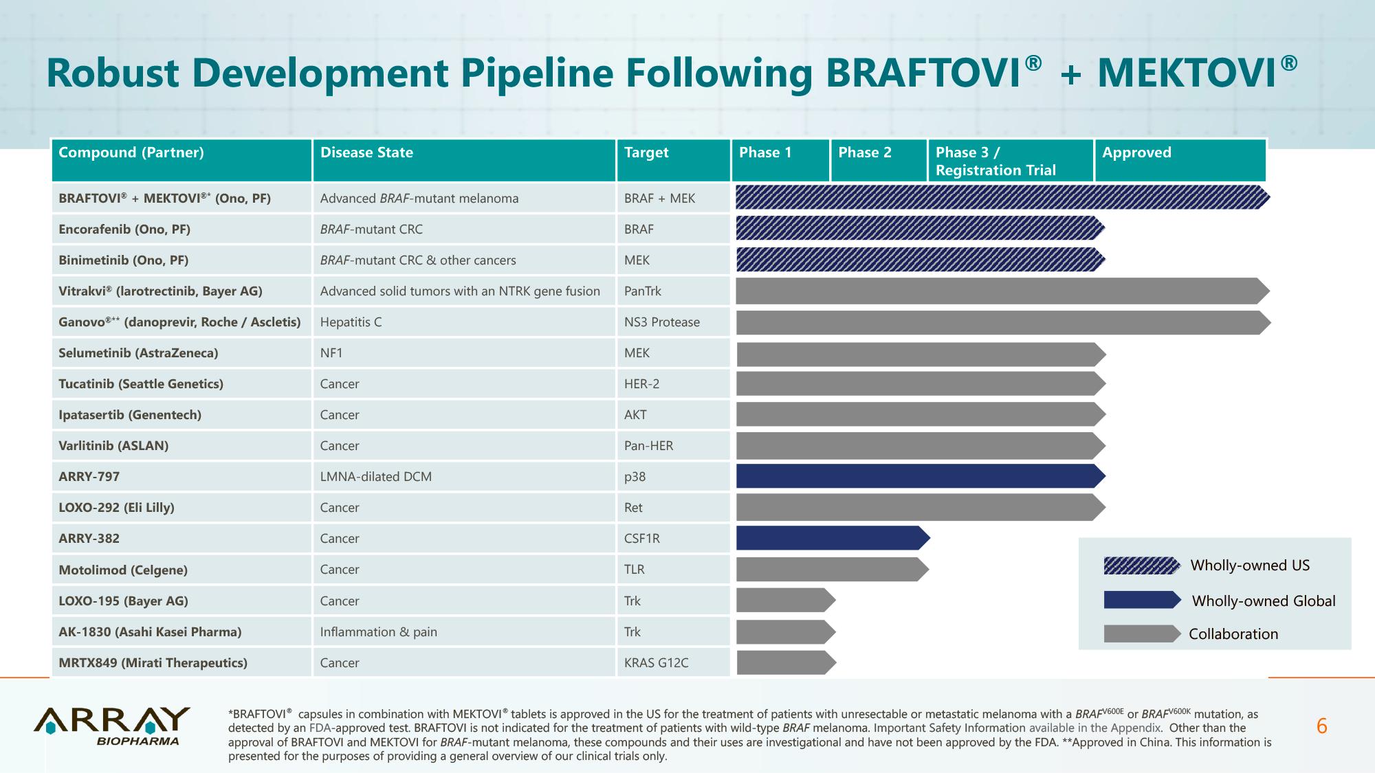 array biopharma pipeline - Метастатический колоректальный рак: таргетное лечение без химиопрепаратов