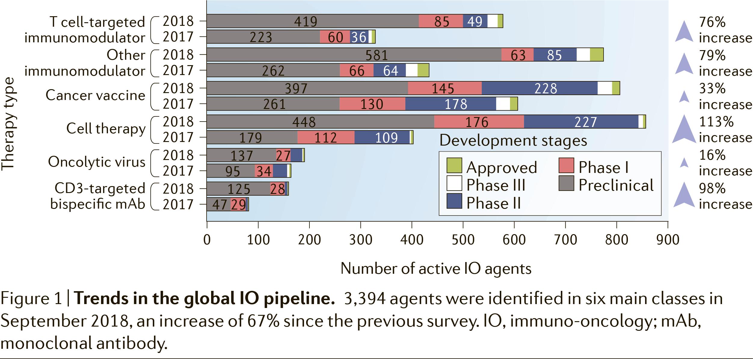 immune oncology landscape - AstraZeneca вкусит усиленные онколитические вирусы