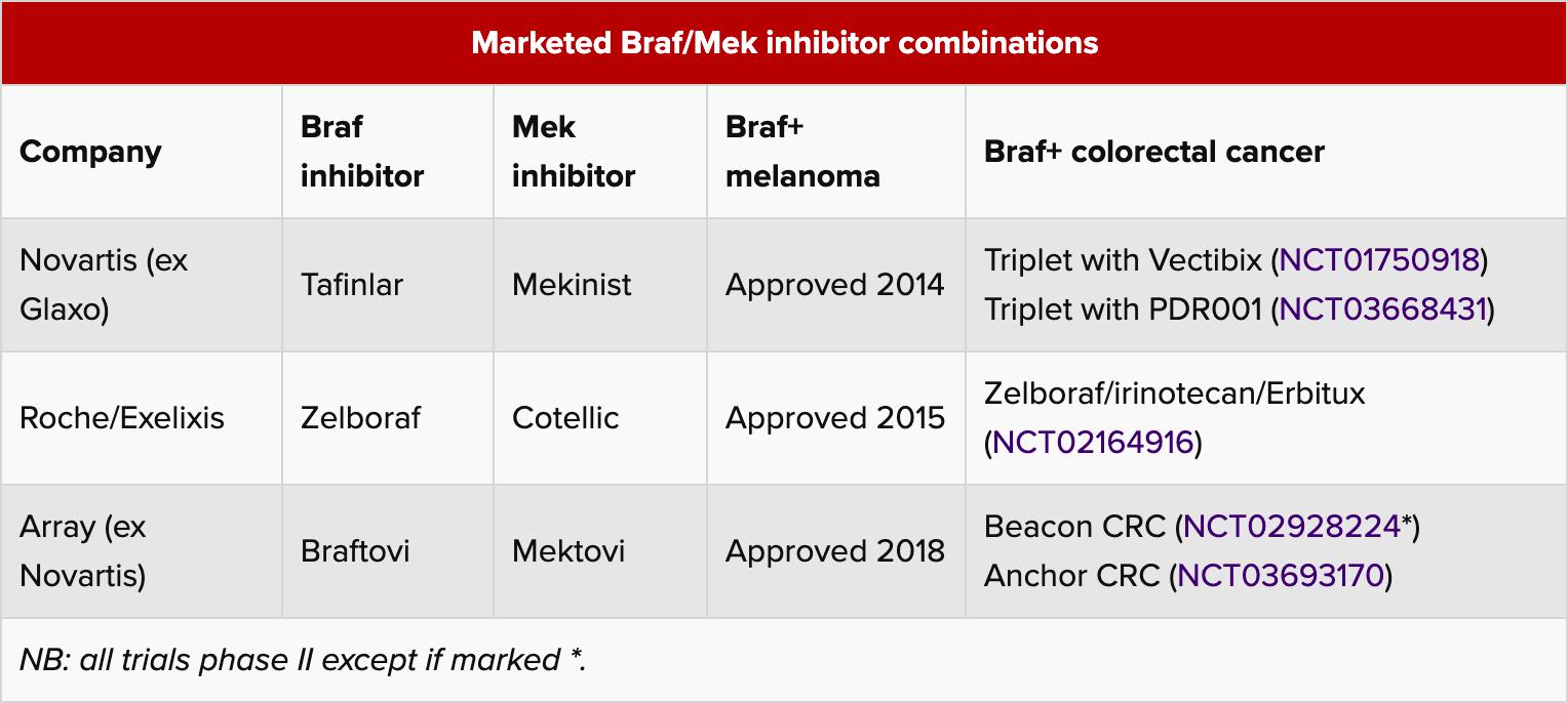 marketed braf mek inhibitor combinations - Метастатический колоректальный рак: таргетное лечение без химиопрепаратов