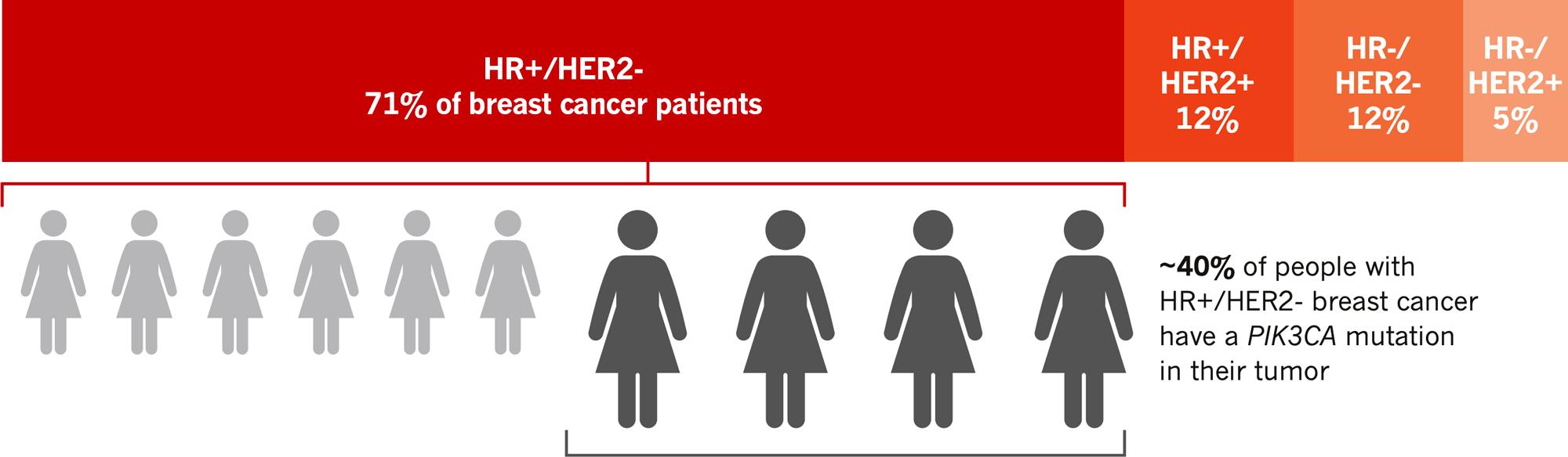 metastatic breast cancer types - «Пикрей»: новое таргетное лекарство против особого рака груди