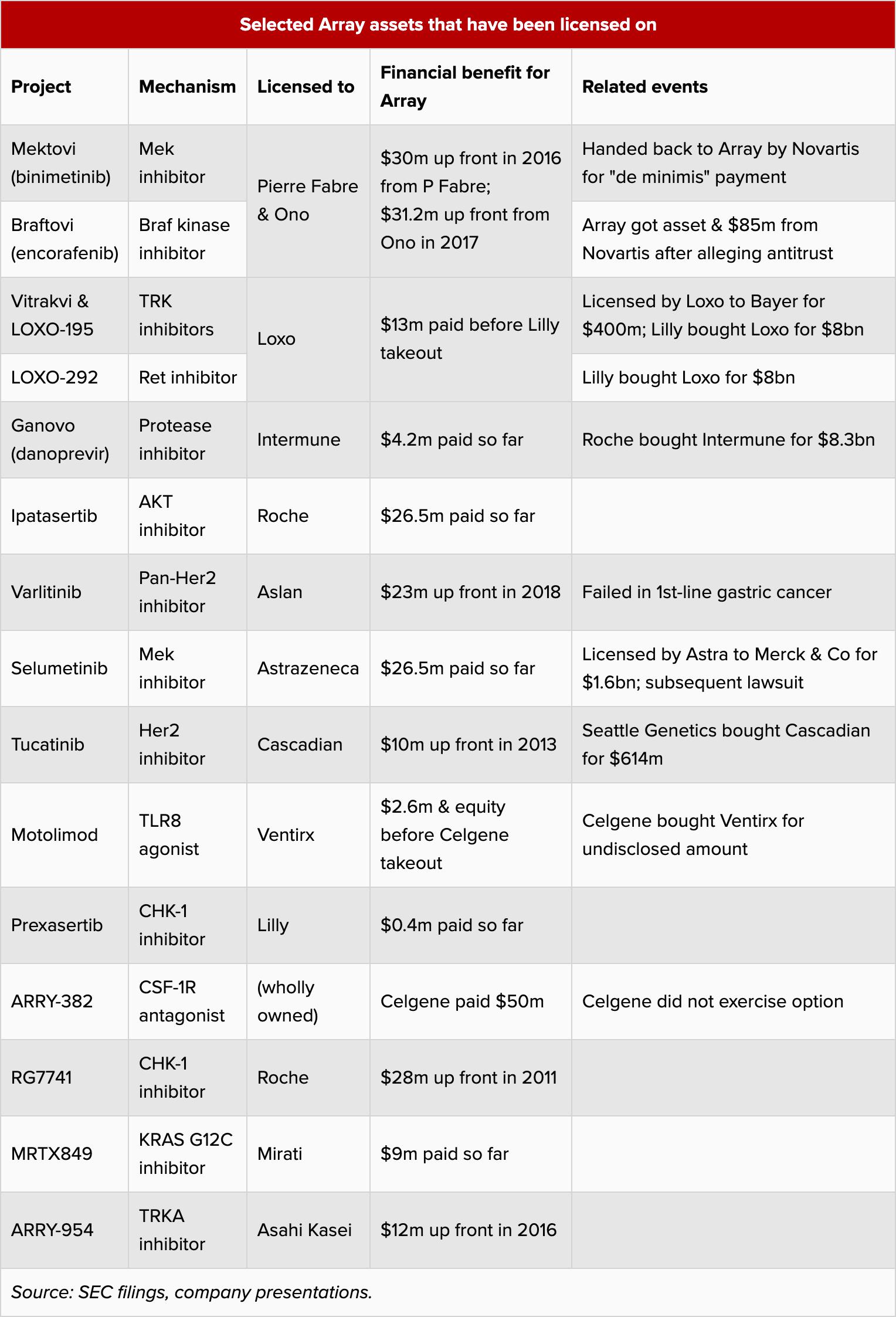 selected array assets that have been licensed on - Метастатический колоректальный рак: таргетное лечение без химиопрепаратов