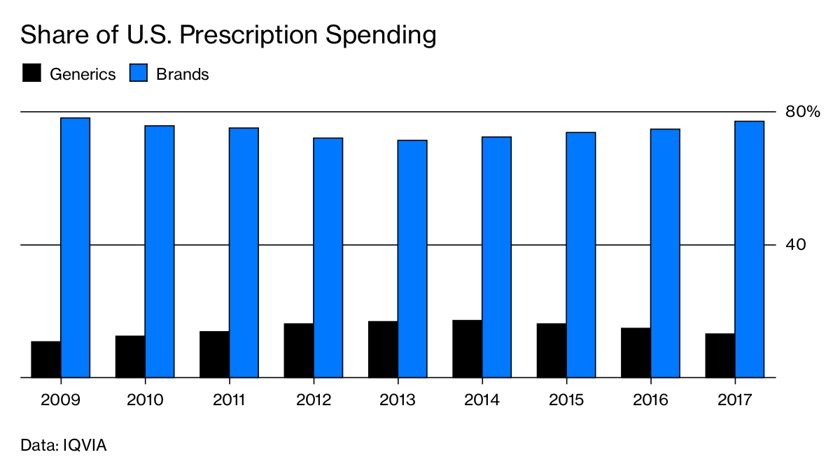 share of us prescription spending - Sun надоело выпускать только генерические лекарства
