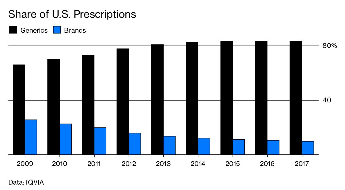 share of us prescriptions - Sun надоело выпускать только генерические лекарства