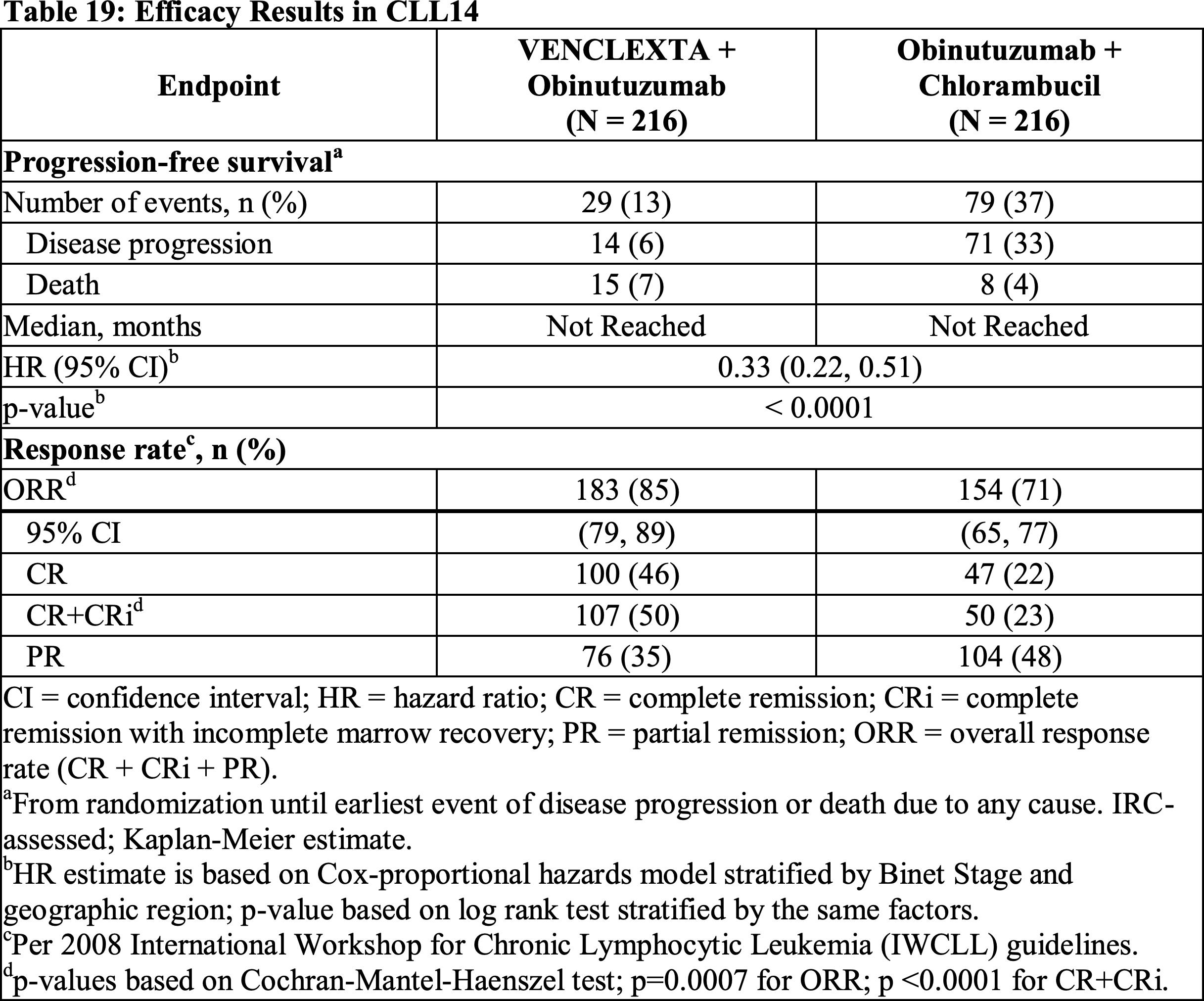 Венетоклакс плюс обинутузумаб: новая первоочередная терапия хронического лимфоцитарного лейкоза