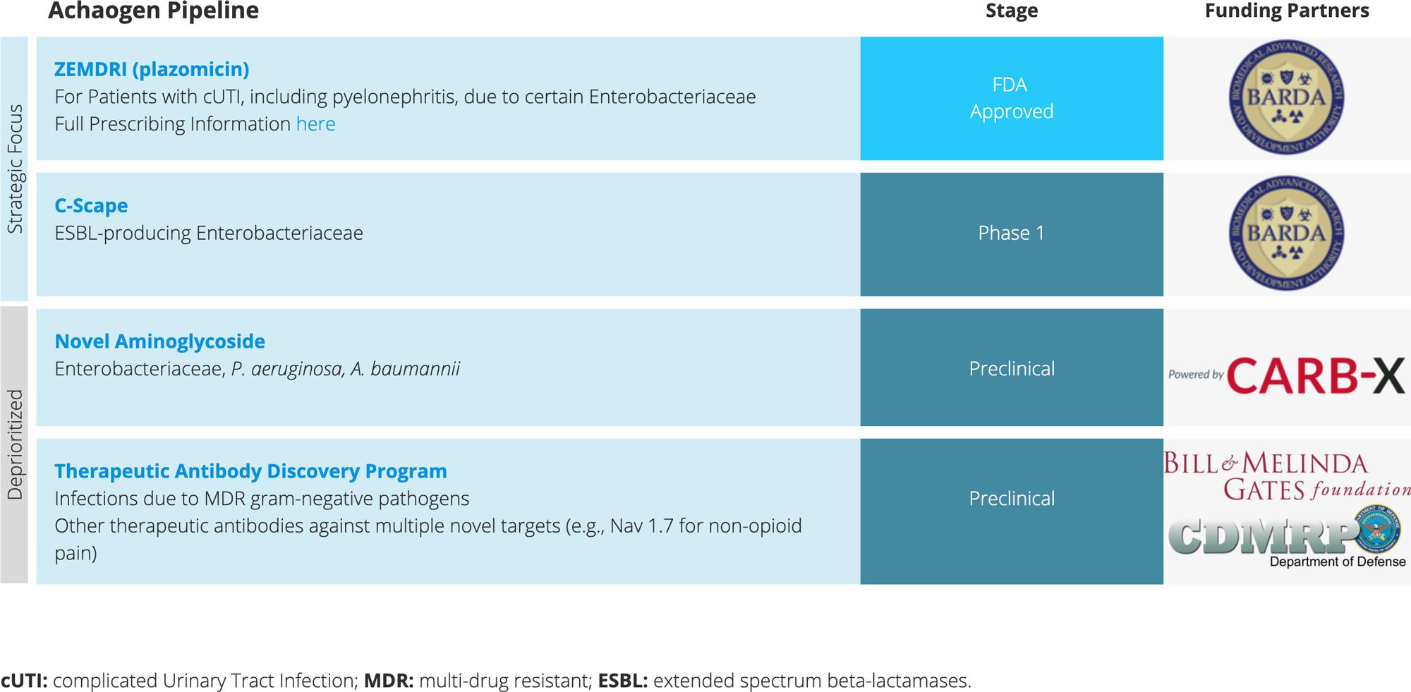 achaogen pipeline - Банкротство Achaogen: показательная порка для всех антибиотиков