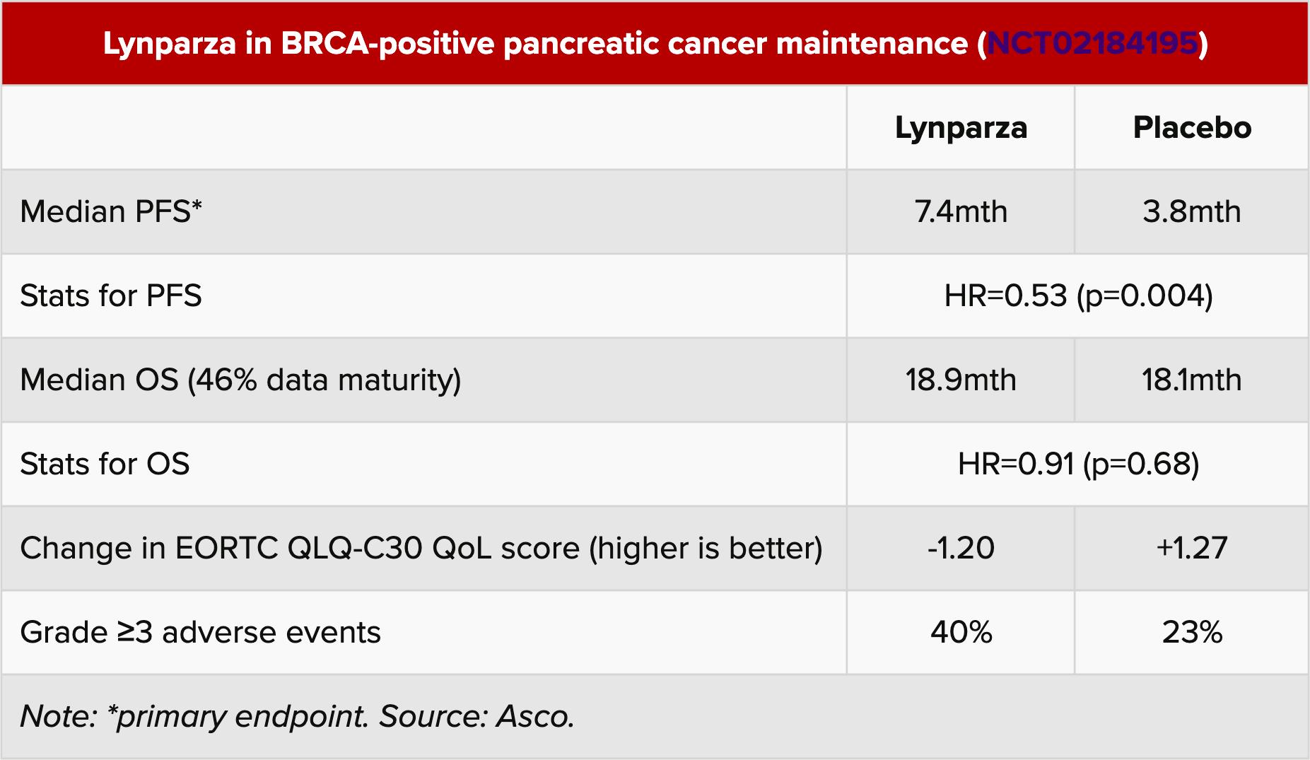 lynparza in brca positive pancreatic cancer maintenance - «Линпарза» сработал на специфическом раке поджелудочной железы