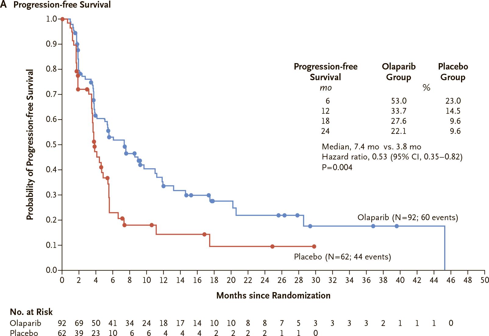 lynparza polo results 01 - «Линпарза» сработал на специфическом раке поджелудочной железы