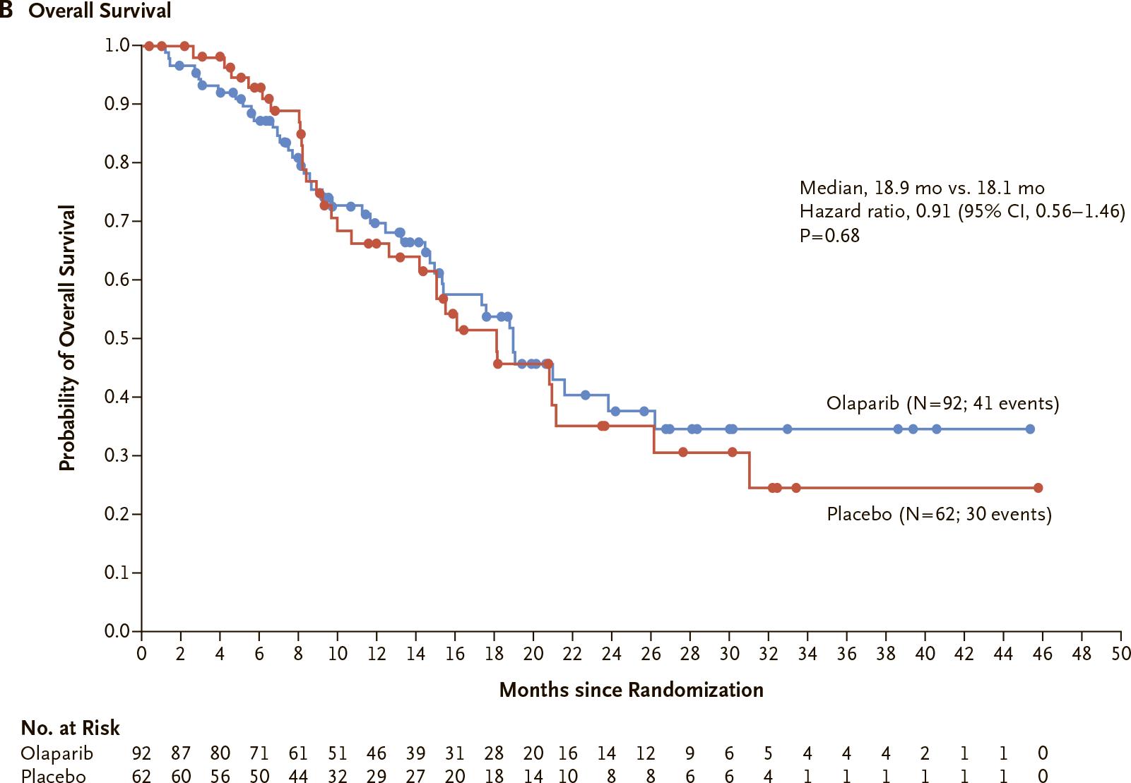 lynparza polo results 02 - «Линпарза»: первое таргетное лечение рака поджелудочной железы