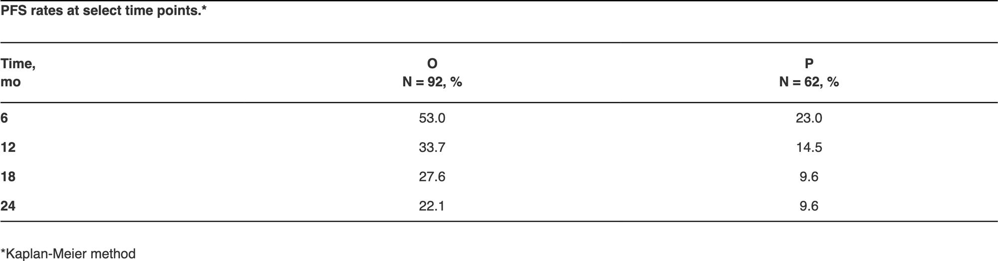 lynparza polo results 03 - «Линпарза» сработал на специфическом раке поджелудочной железы