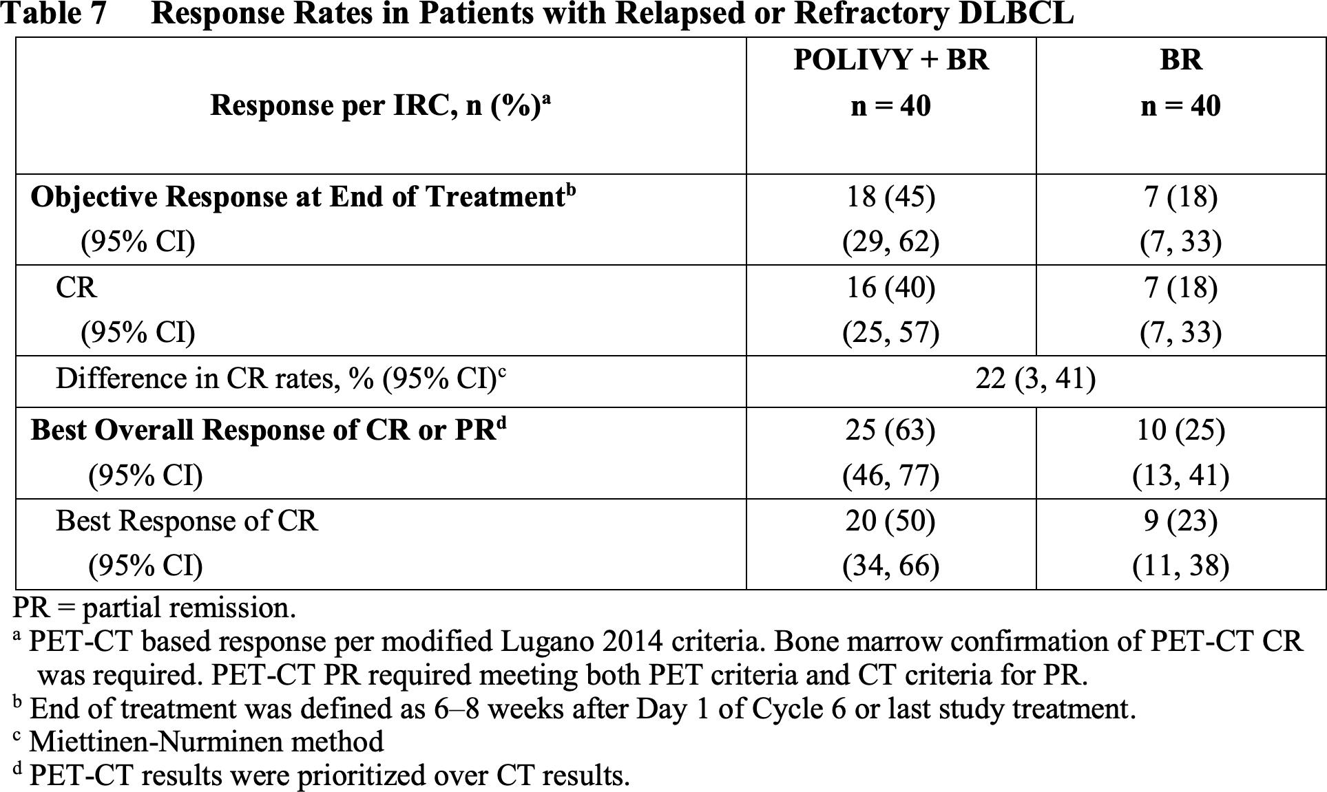 polivy clinical trial results - «Поливи»: новый вариант лечения диффузной B-крупноклеточной лимфомы